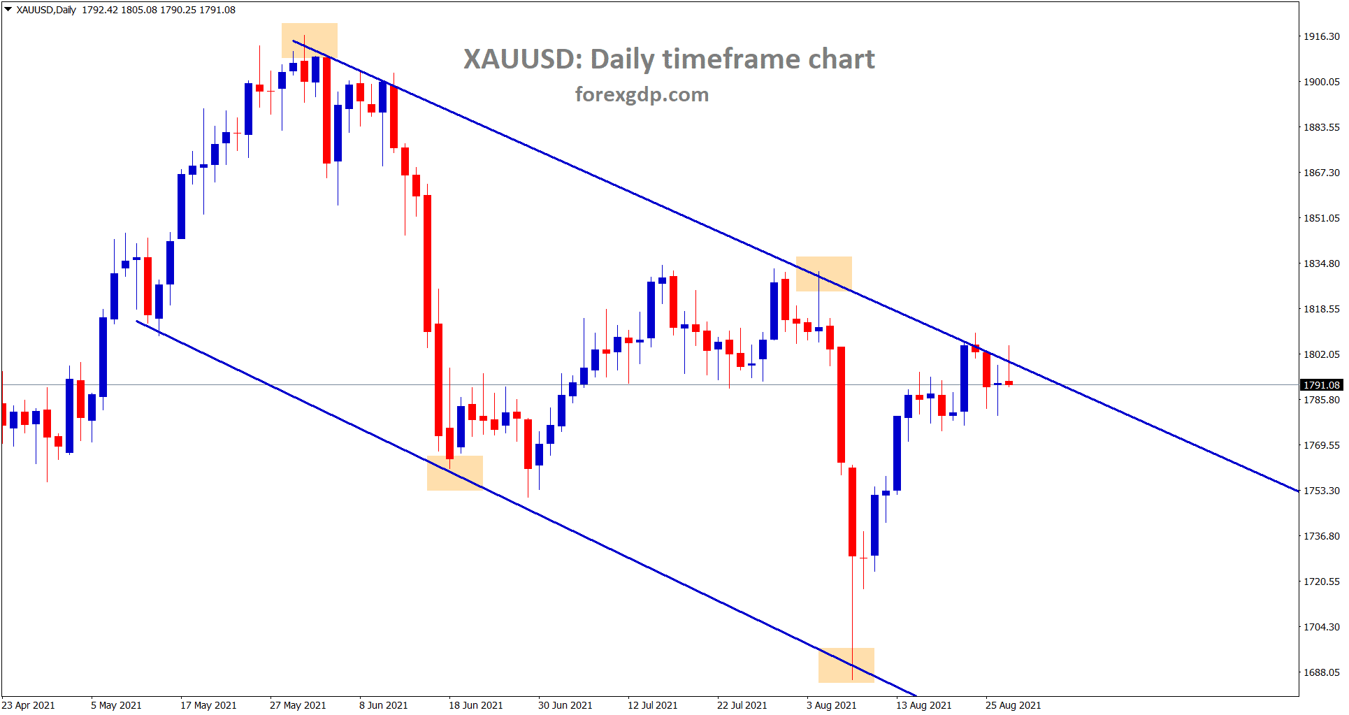 Gold is still consolidating at the lower high of the descending channel wait for the confirmation of breakout or reversals