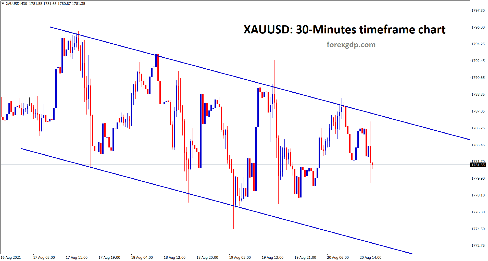 Gold is still moving in a Descending channel range for a long time
