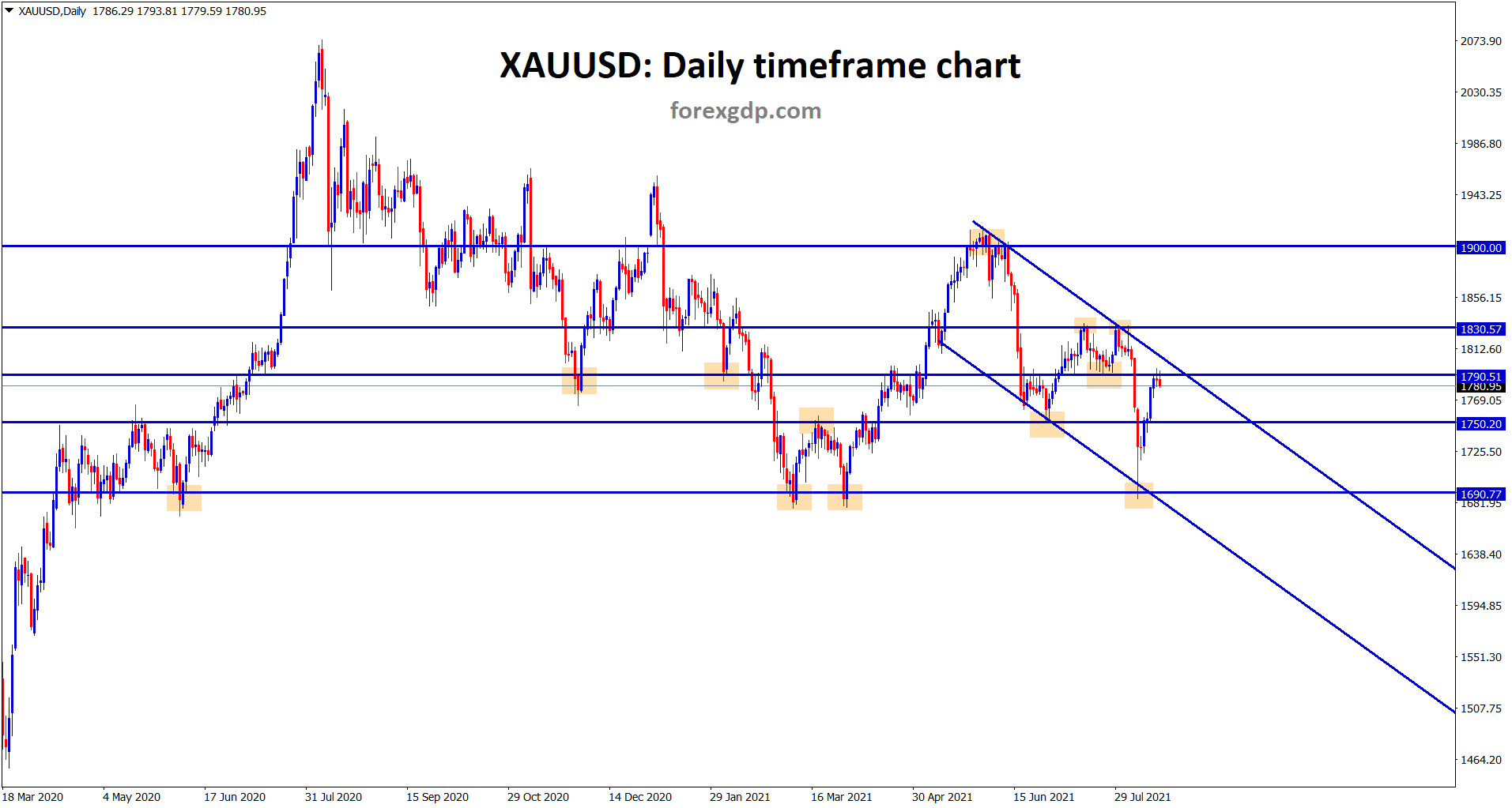 Gold is trying to make a correction after retesting the previous support level twice