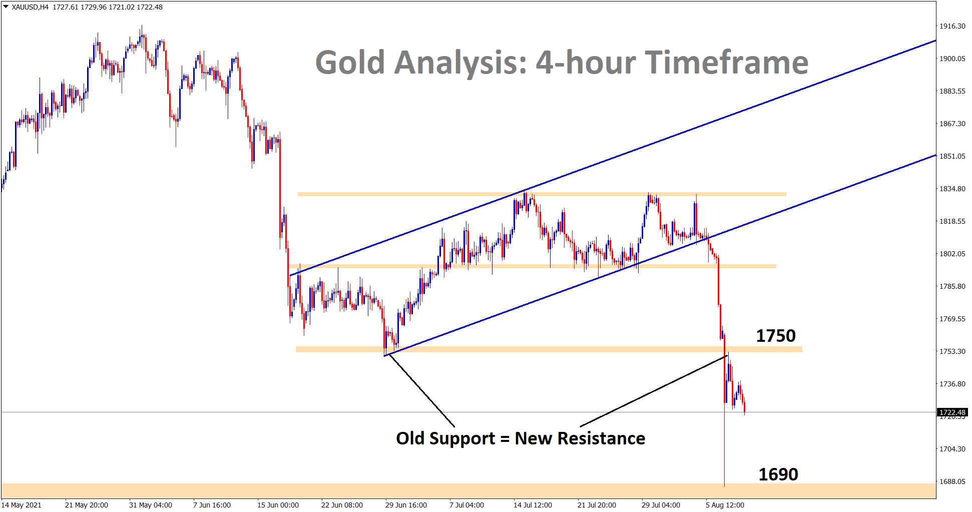 Gold price exactly retested the previous support 1750 and reversed. this shows that Old support now becomes a new resistance