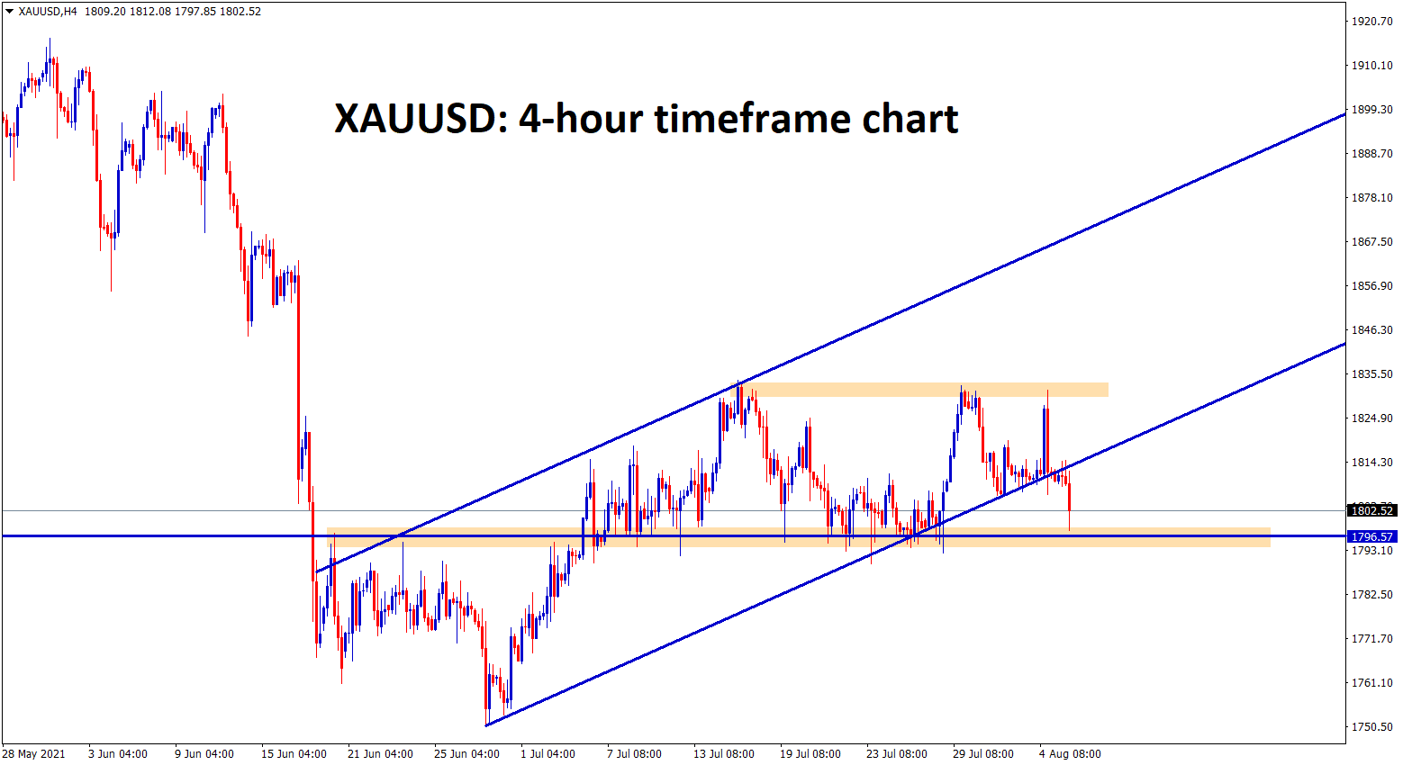Gold price hits the support zone again breaking the higher low of uptrend line