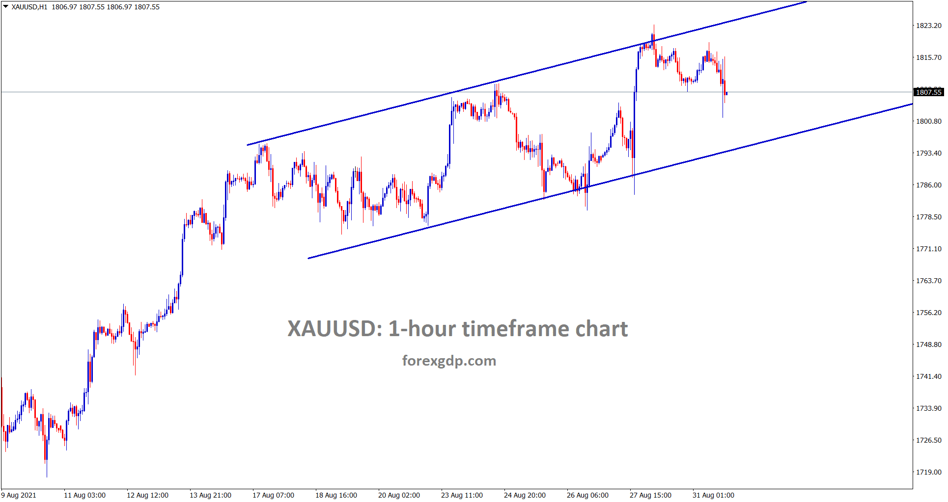 Gold price is moving in an Ascending channel in the 1 hour timeframe