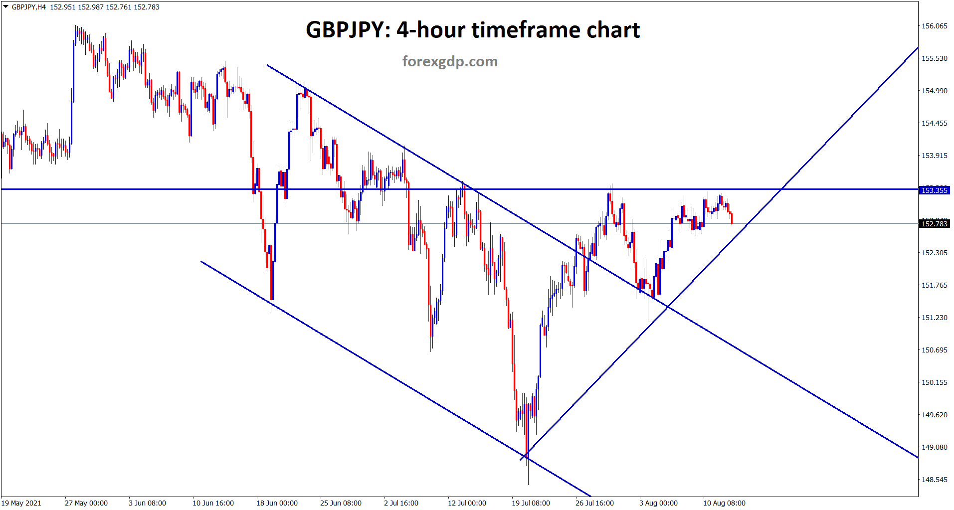 In another view 4 hour timeframe GBPJPY has formed an ascending triangle pattern recently