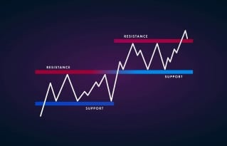 Market is standing at the resistance and support levels