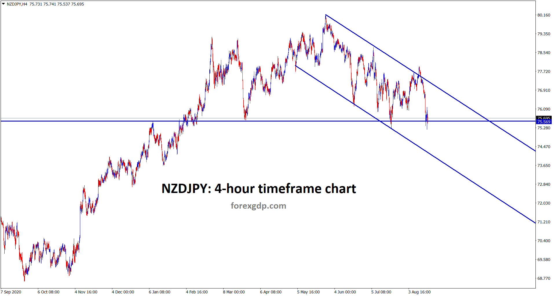 NZDJPY is moving in a descending channel and now it reached the support area wait for the breakout or reversal