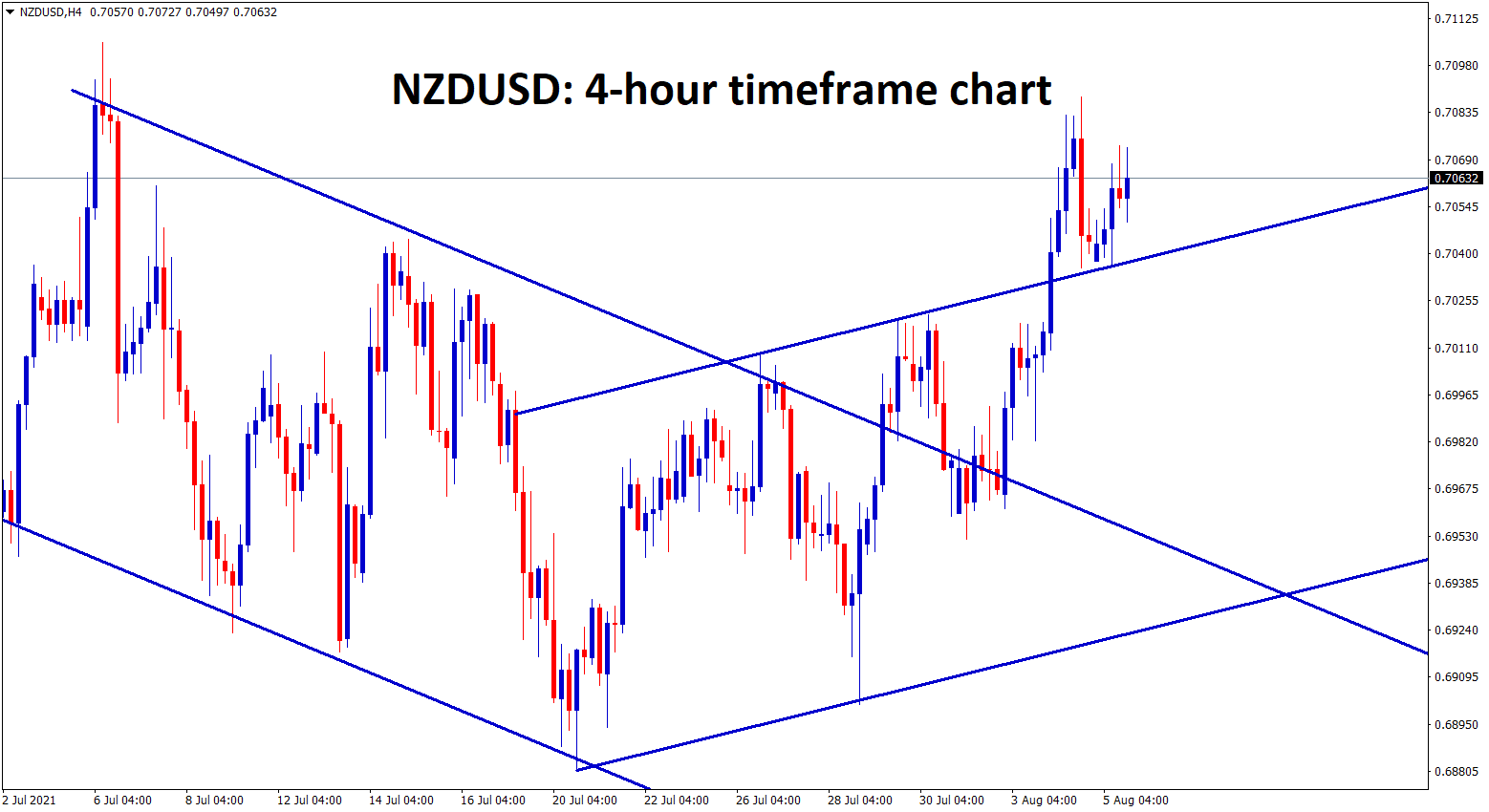 NZDUSD has retested the broken channel line and moving up