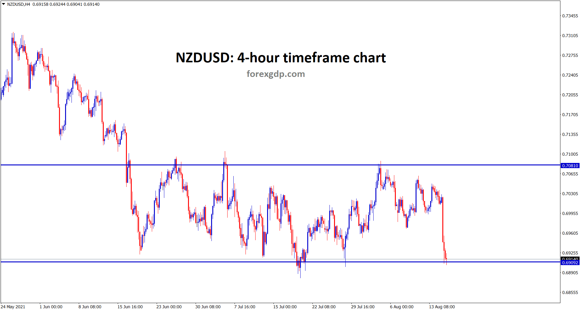 NZDUSD hits the support area again wait for breakout or reversal