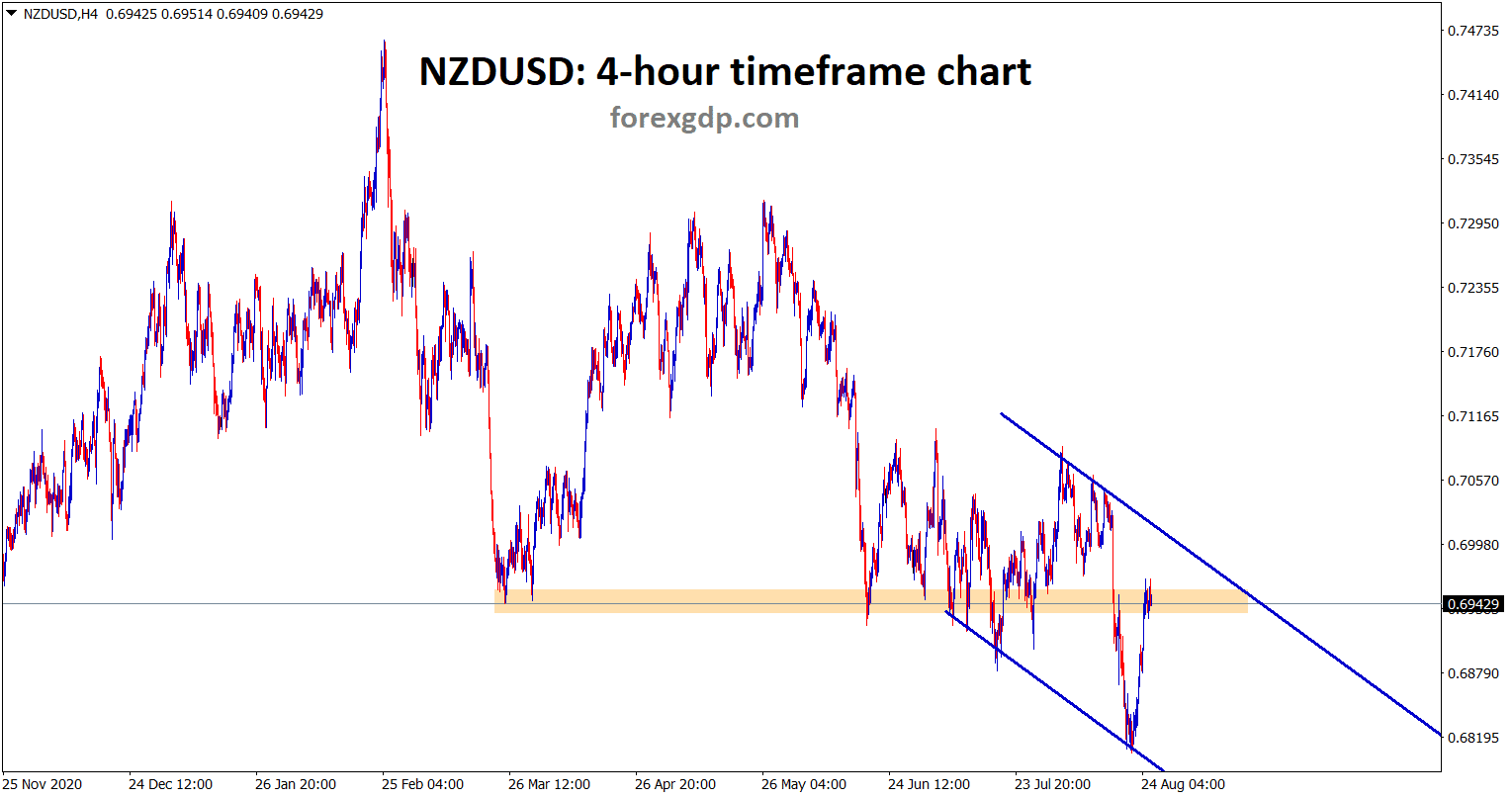 NZDUSD is also retesting the previous support wait for the confirmation of up or downward movement