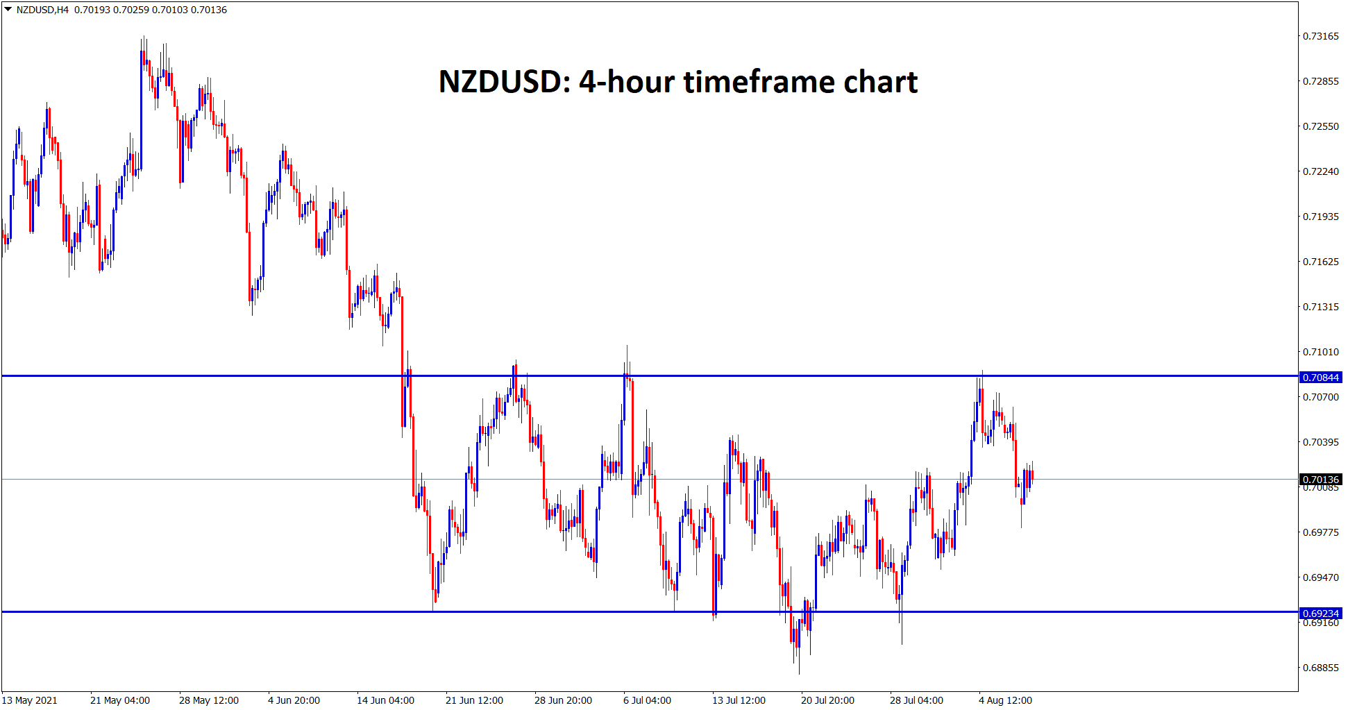 NZDUSD is consolidating between these support and resistance zone