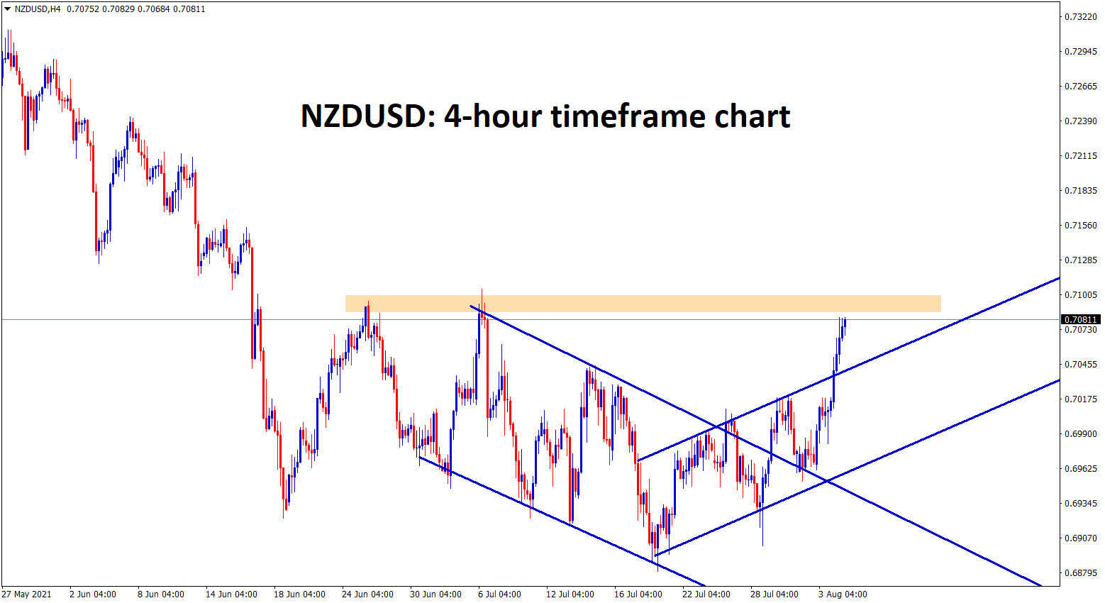 NZDUSD is going to reach the resistance area after breaking the channel ranges