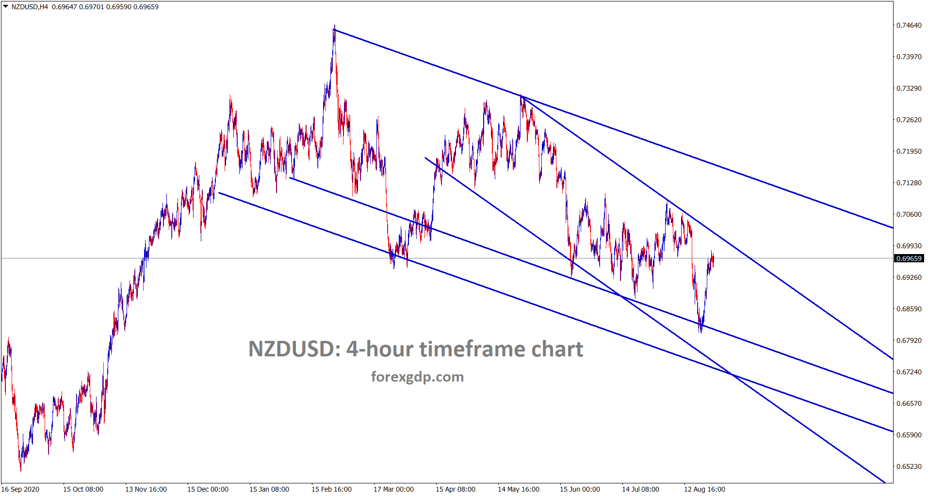 NZDUSD is moving in a descending channel