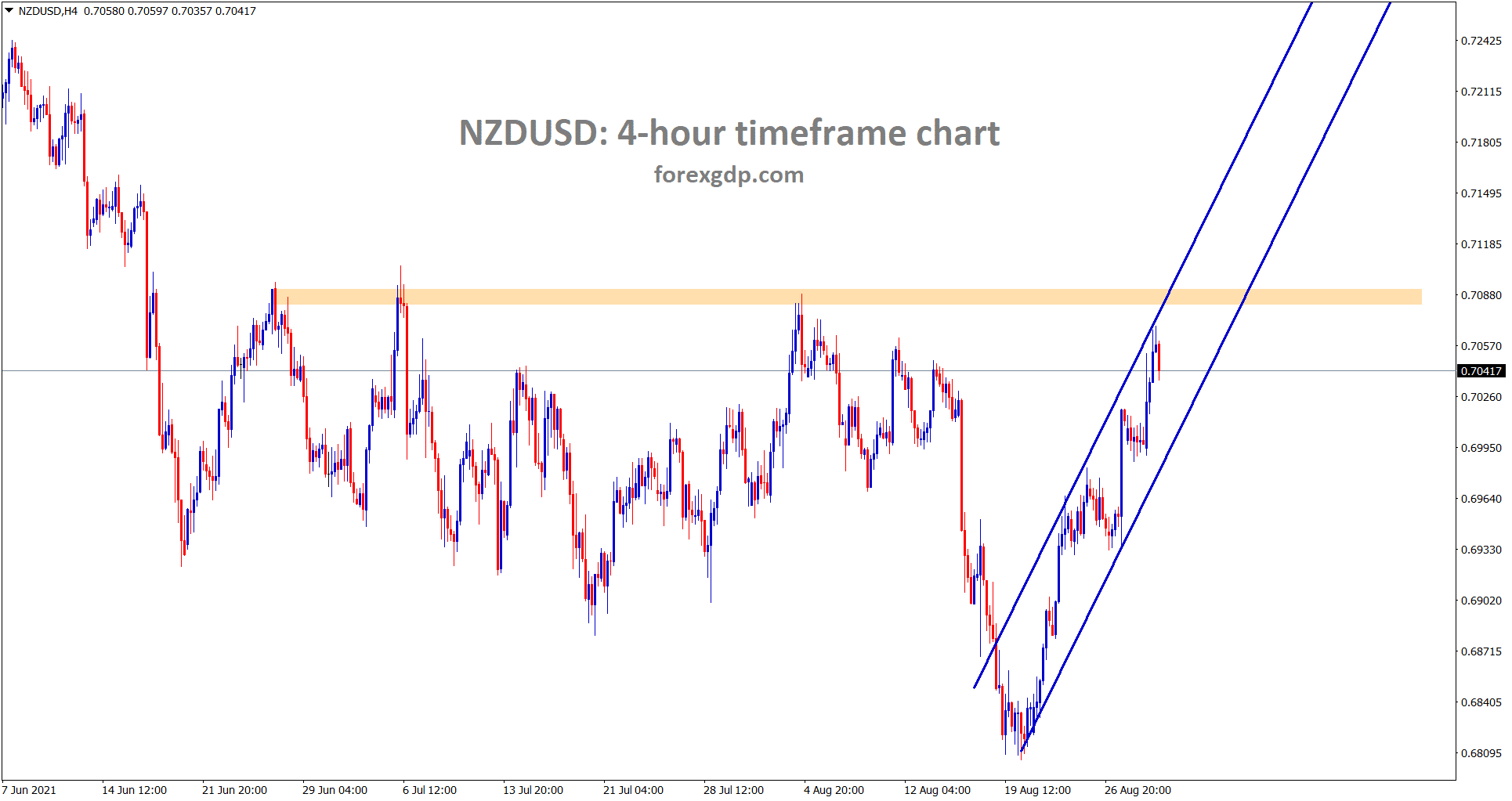 NZDUSD is moving in a minor uptrend line and its near to the major resistance area