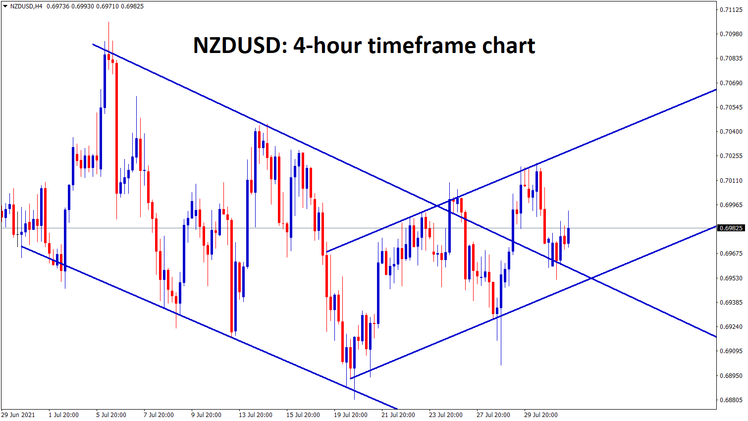 NZDUSD is moving up and down between the channel ranges