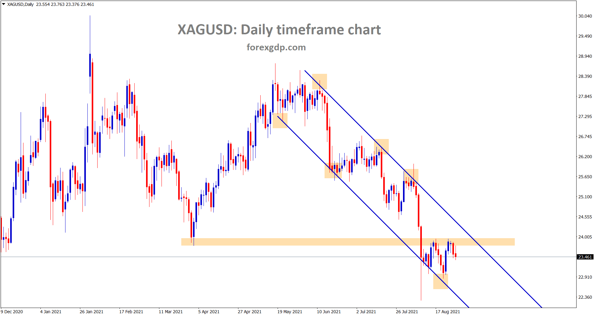 Silver XAGUSD starts to fall from the recent resistance