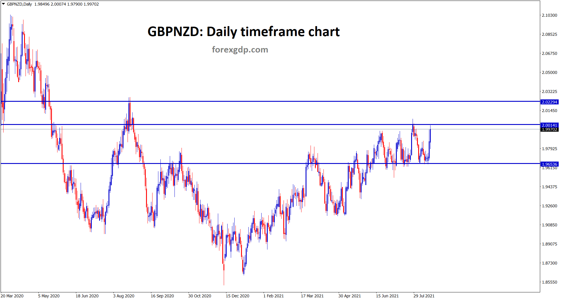 Similar to EURNZD GBPNZD also standing at the resistance area if it breaks up it will move to the next resistance.