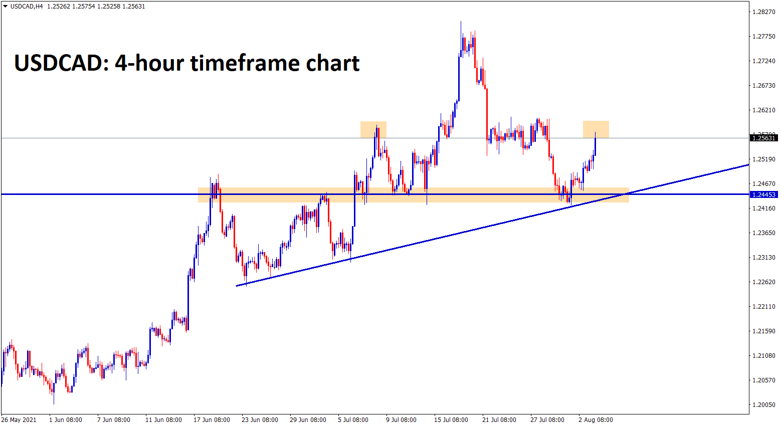 USDCAD bounces back from the support zone and retest zone of ascending triangle now if market reverse