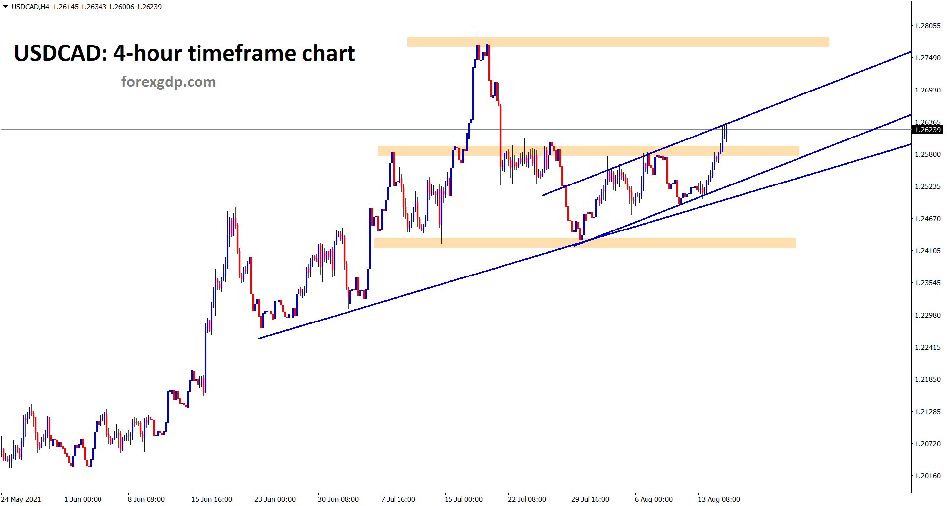 USDCAD breaks the horizontal resistance area and hits the higher high of the minor ascending channel