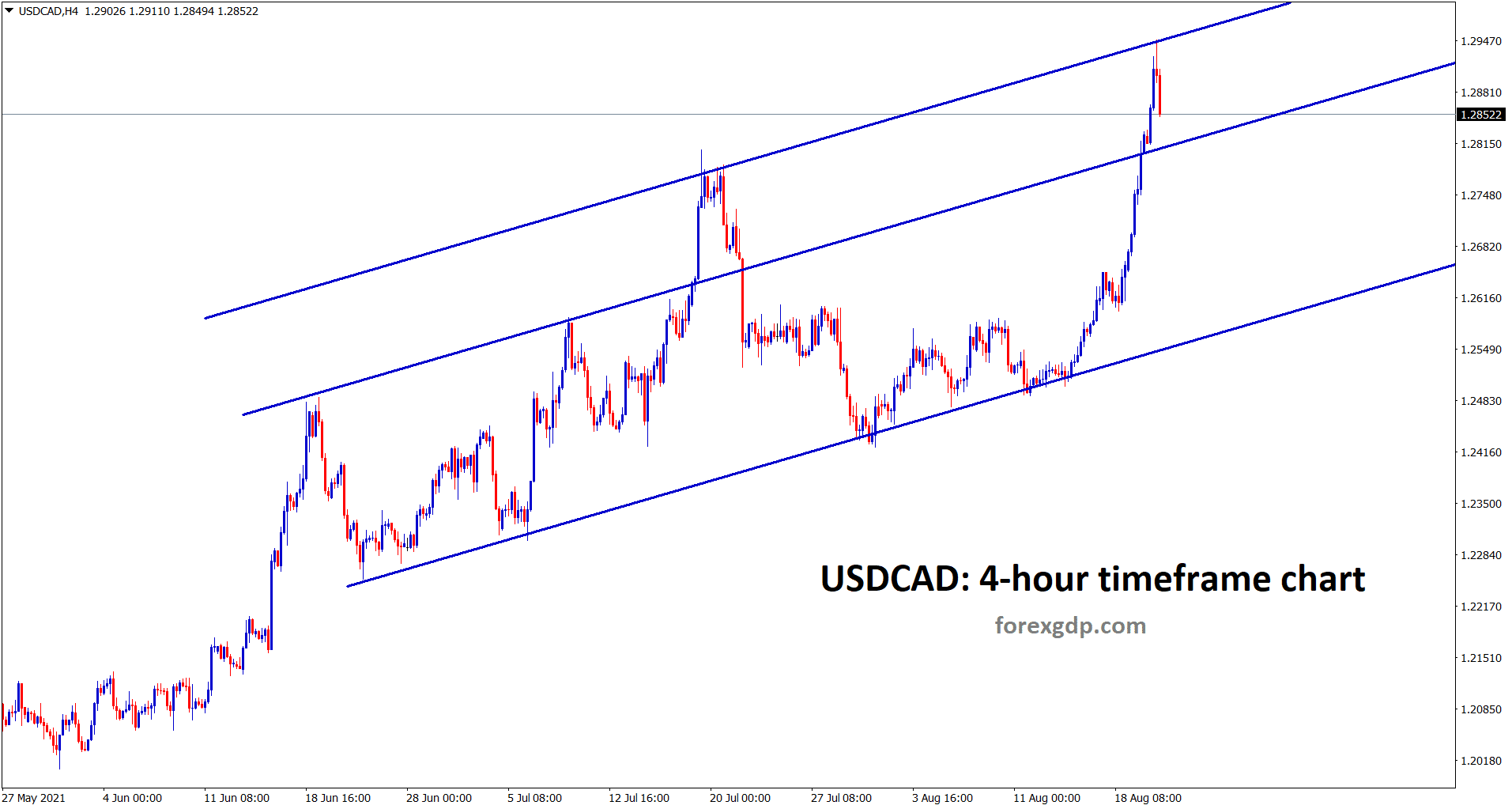 USDCAD hits the higher high level of an Ascending channel