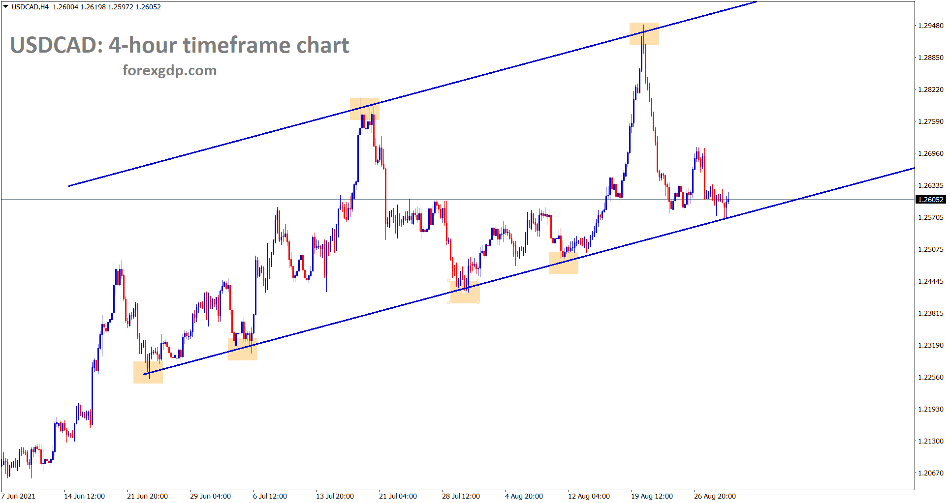 USDCAD hits the higher low area of the uptrend line in the 4 hour timeframe