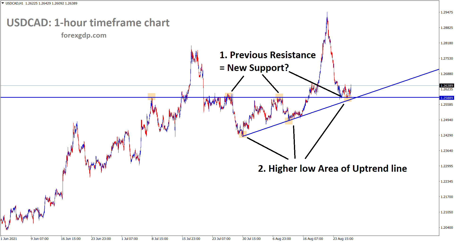USDCAD hits the support area where previous resistance turned into support and also it is near to the higher low level of the uptrend line