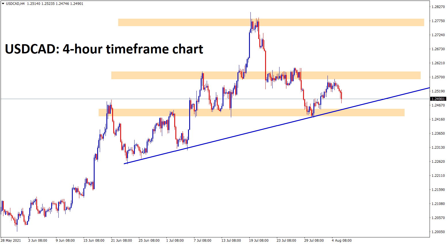 USDCAD is consolidating in an uptrend range