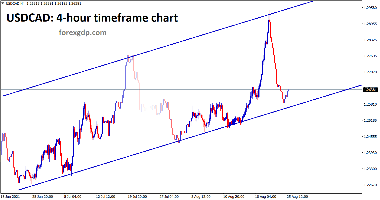 USDCAD is near to the higher low of an Uptrend line in the h4 chart