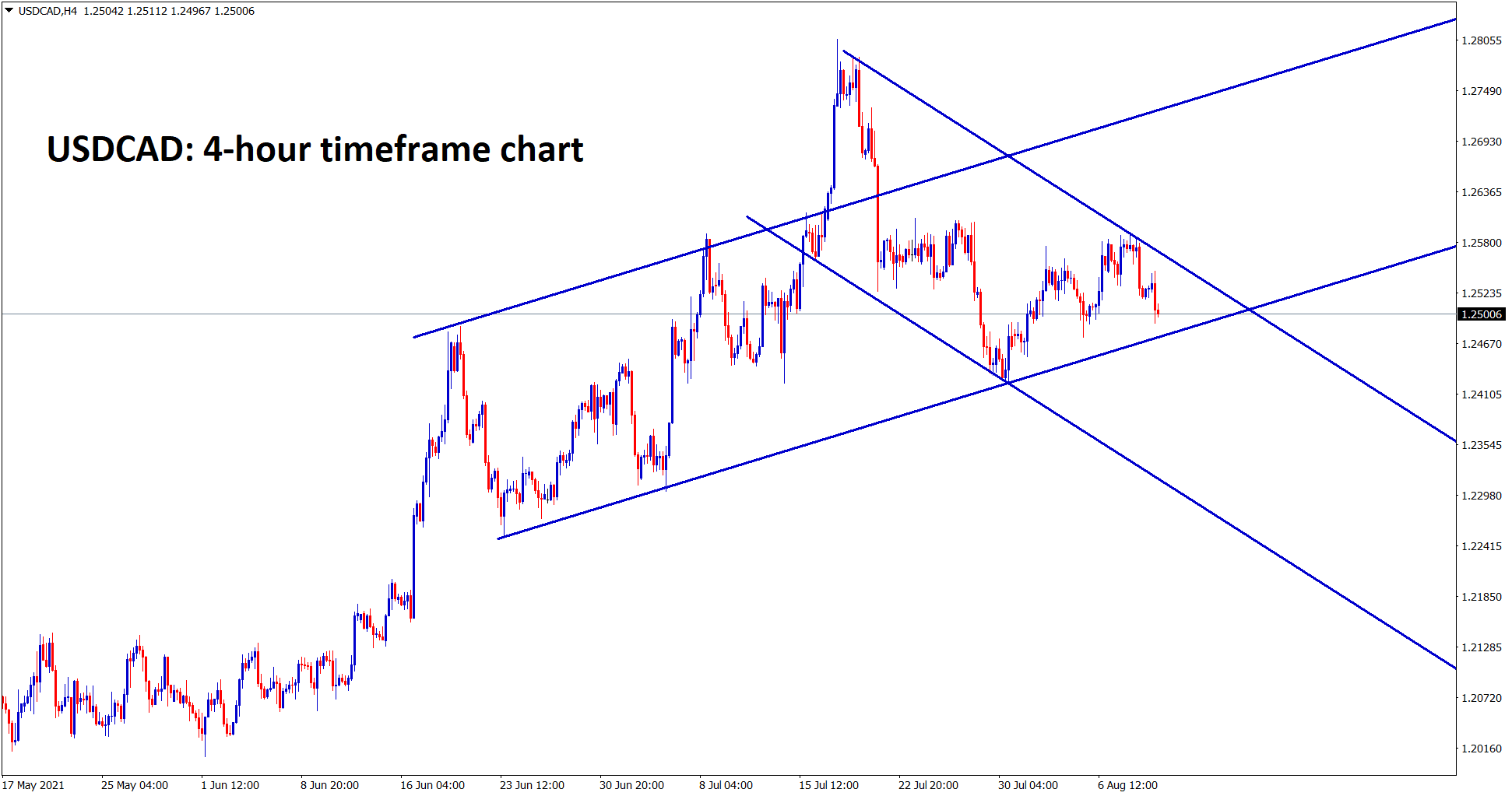 USDCAD is near to the higher low of the uptrend line and if it breaks it will start to move in an descending channel range