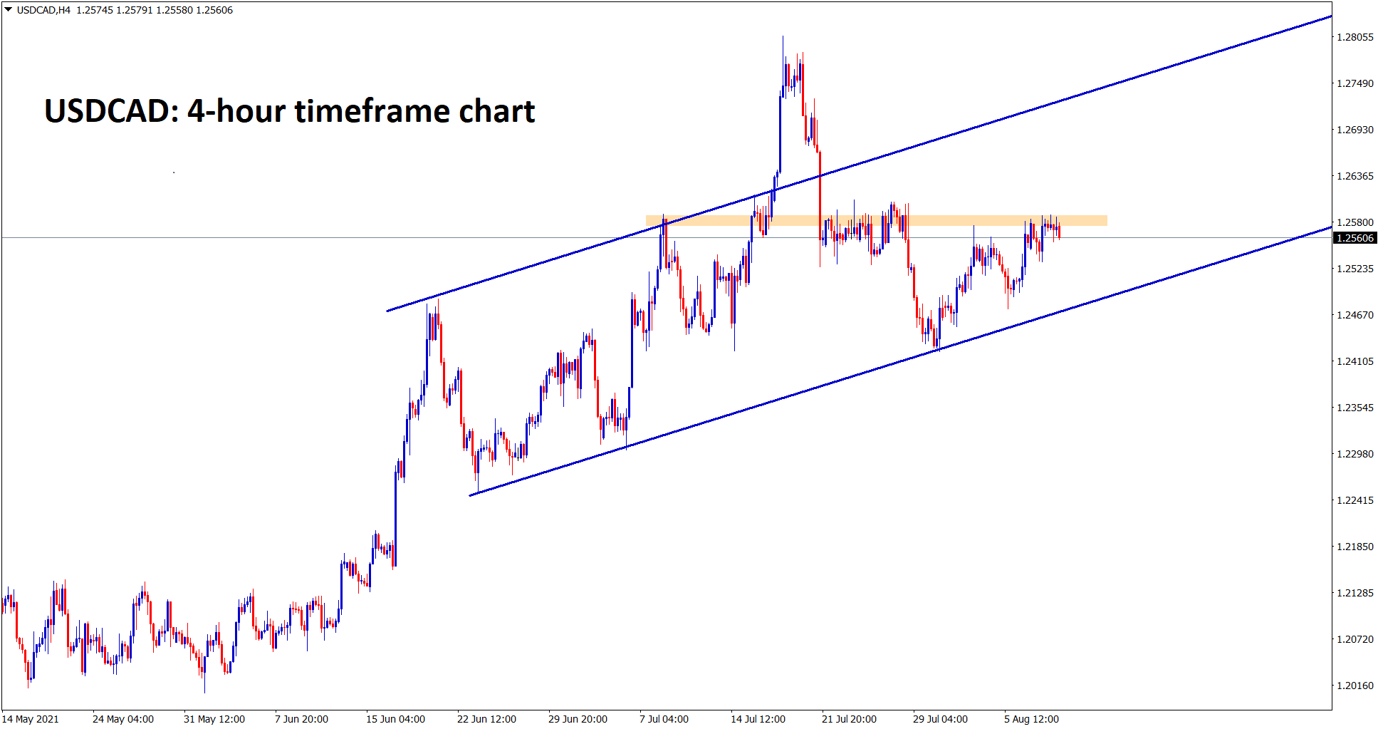 USDCAD is standing at the minor resistance level wait for the reversal or breakout from this zone