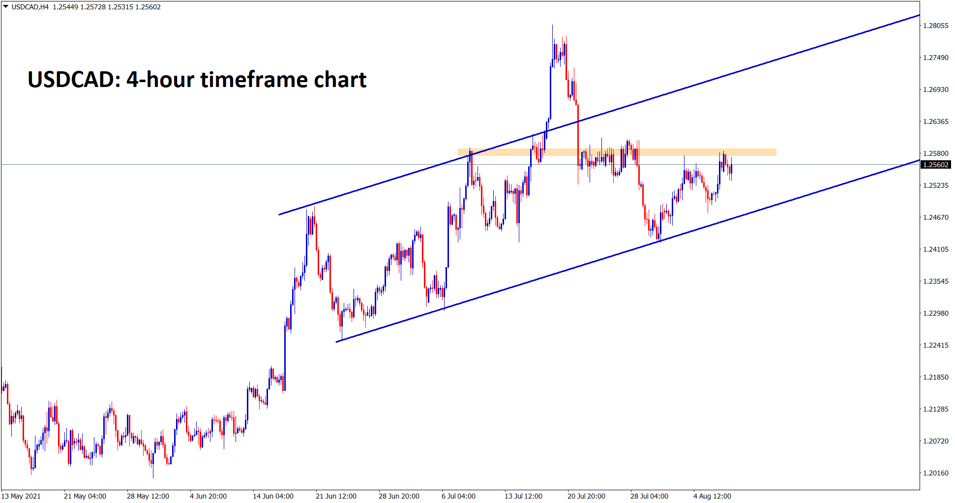 USDCAD is trying to break the resistance level in an uptrend range