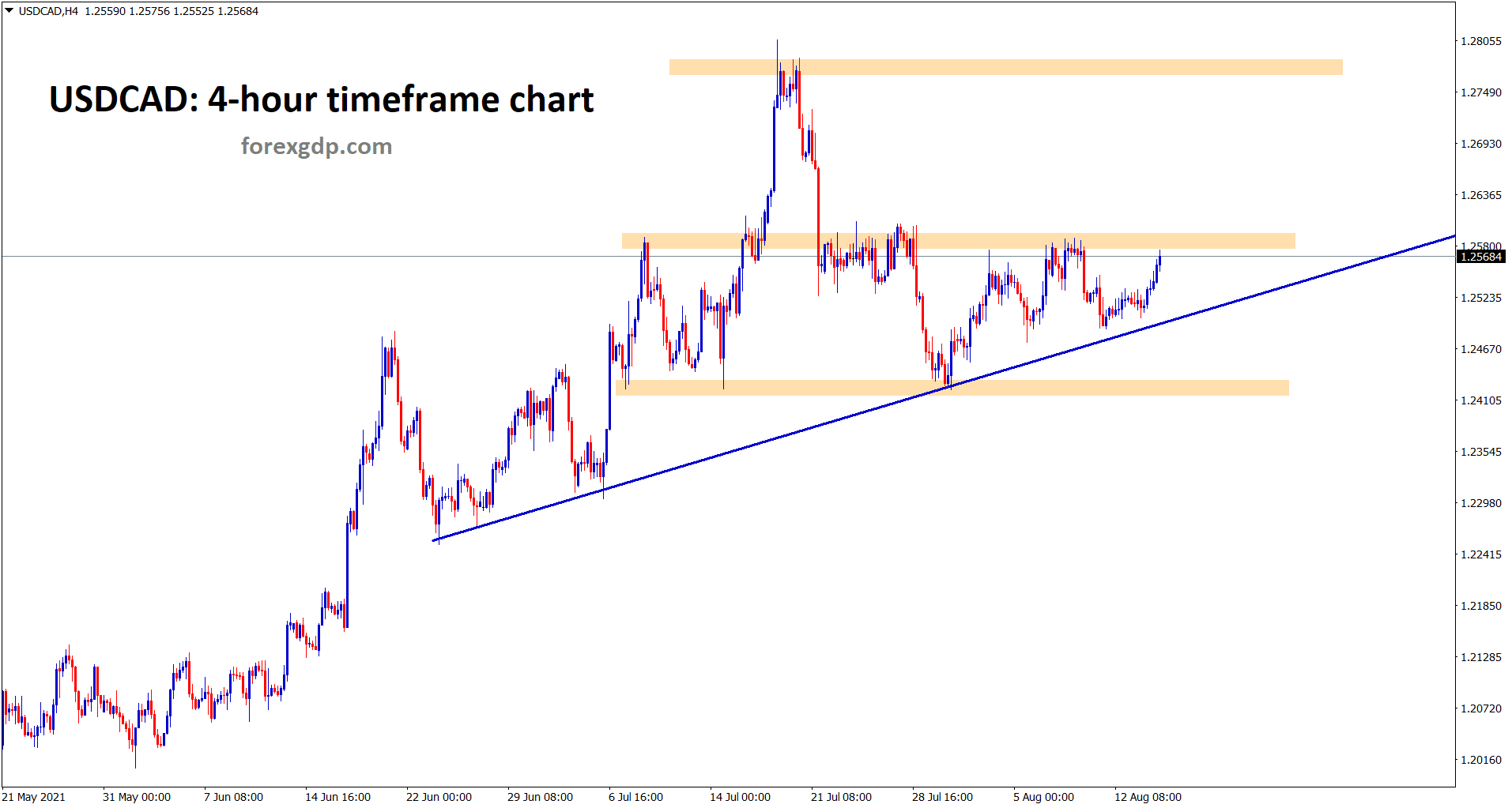 USDCAD moving in an uptrend range between the resistance and support