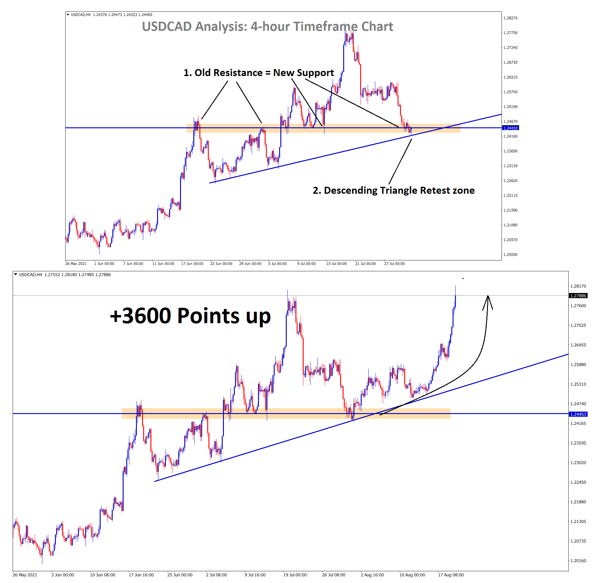 USDCAD rebound 360 pips from the support zone and the Descending Triangle retest zone