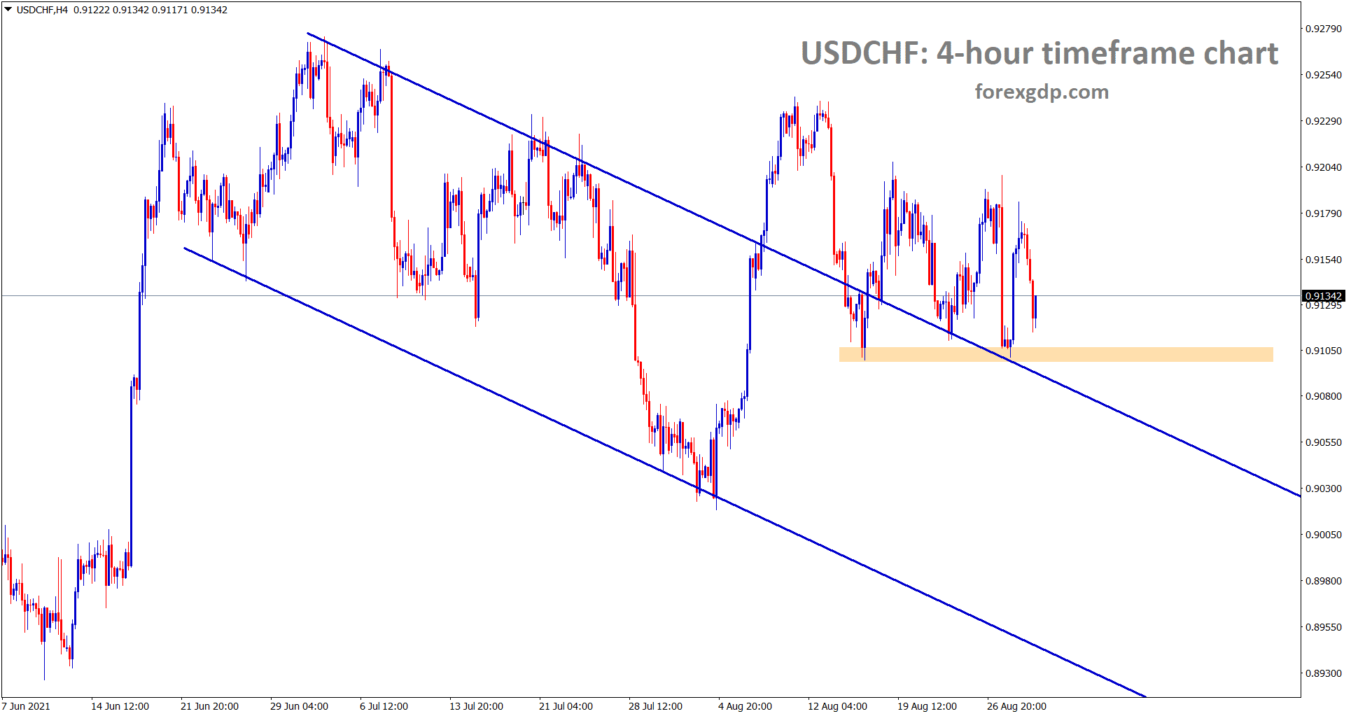 USDCHF bouncing back after retesting the broken descending channel and the horizontal support area