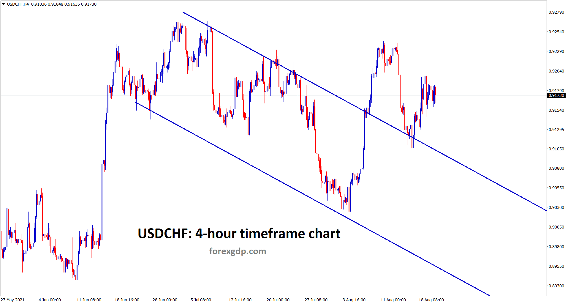 USDCHF breakout and retest the previous descending channel