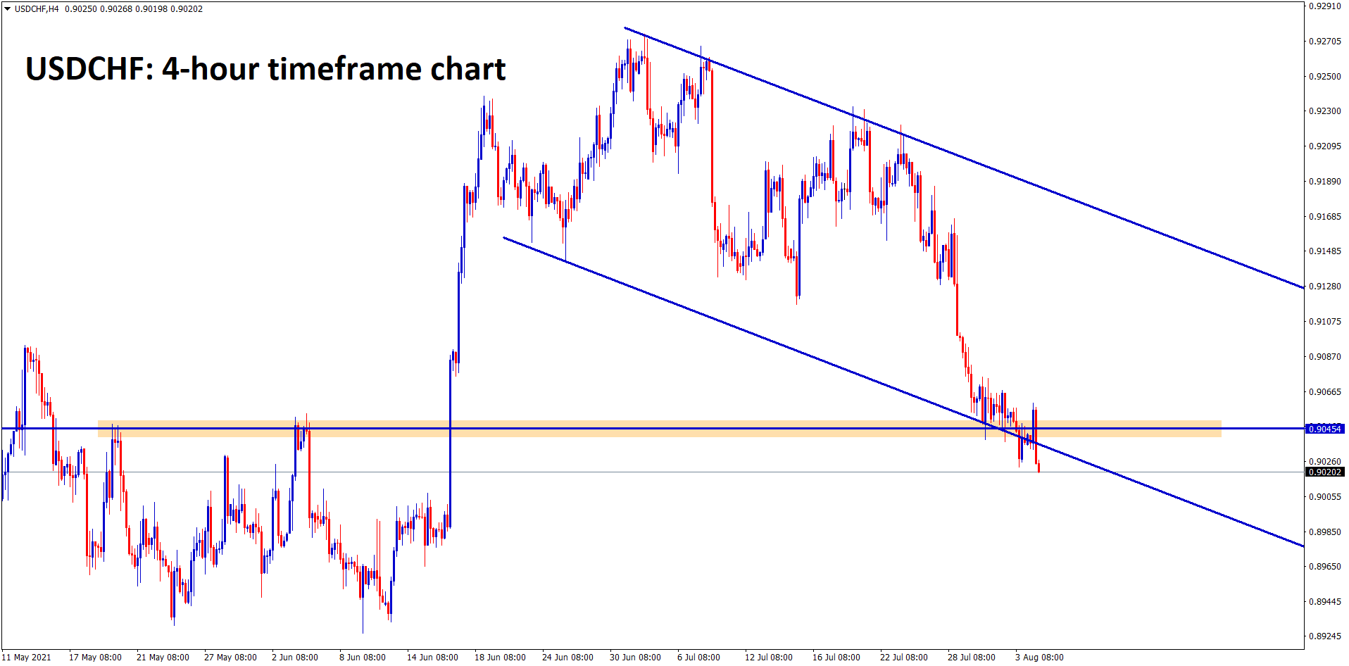 USDCHF continues to fall breaking the support and lower low of descending channel