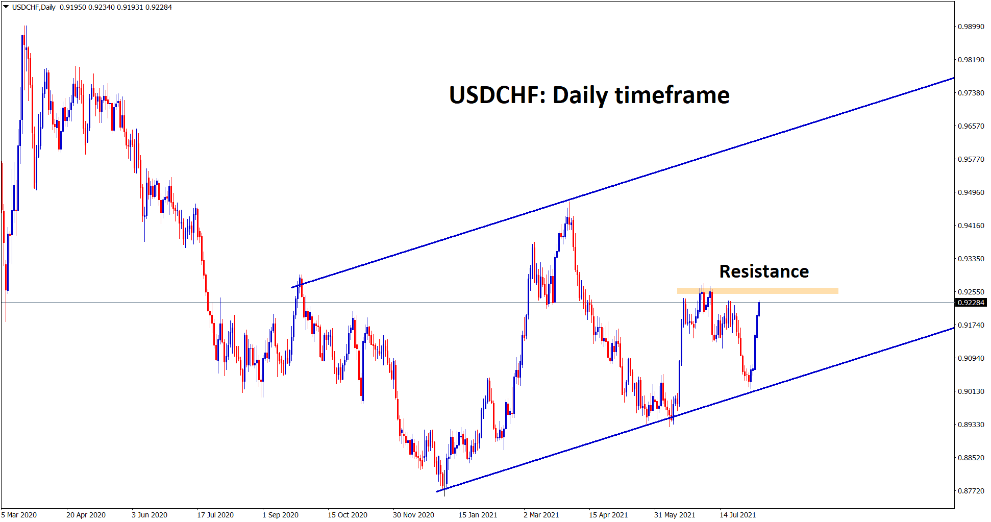 USDCHF has moved up continuously to the recent high if it breaks the top we can expect a big movement to the top