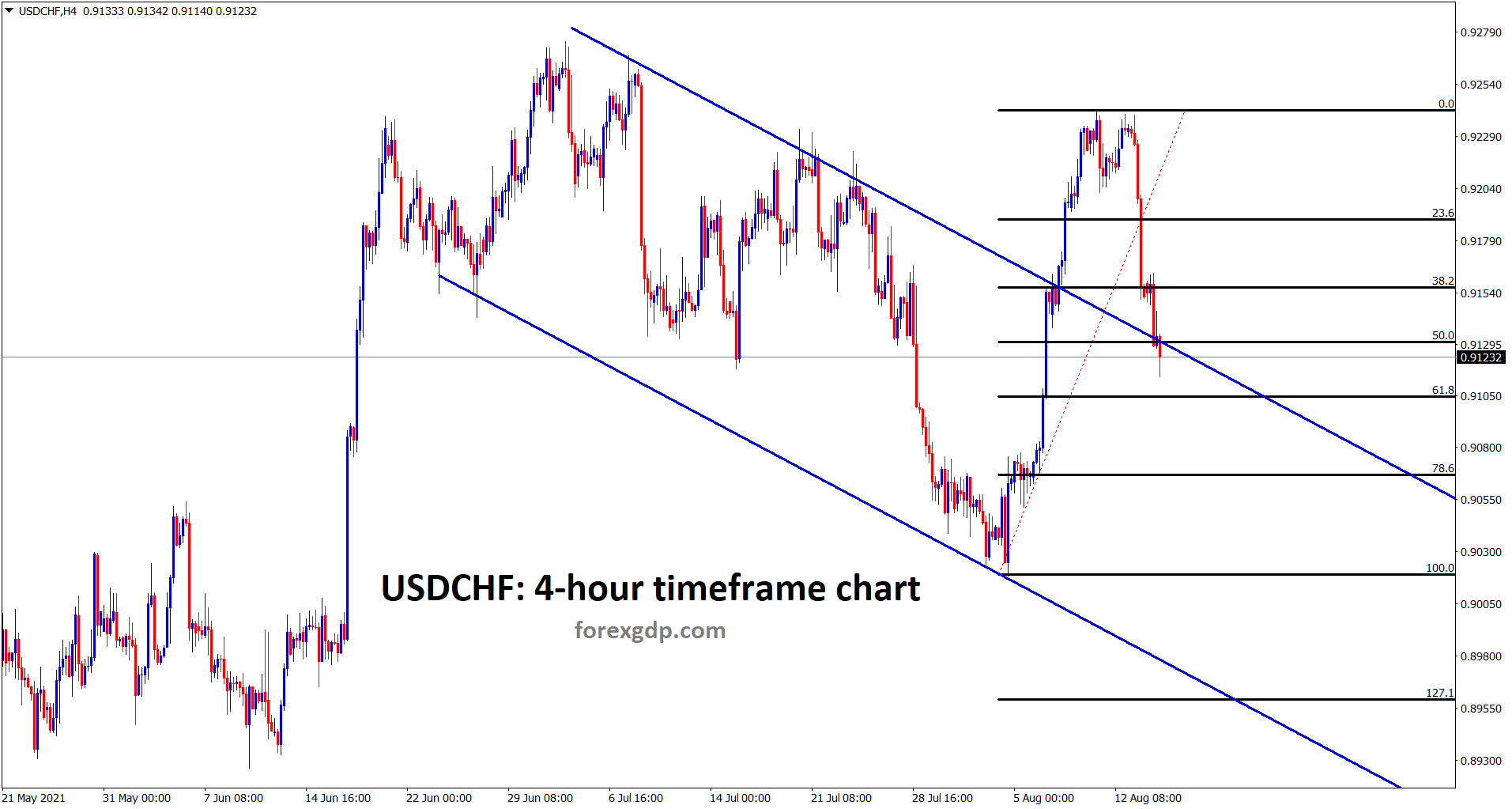 USDCHF is at the retest area of the old broken descending channel
