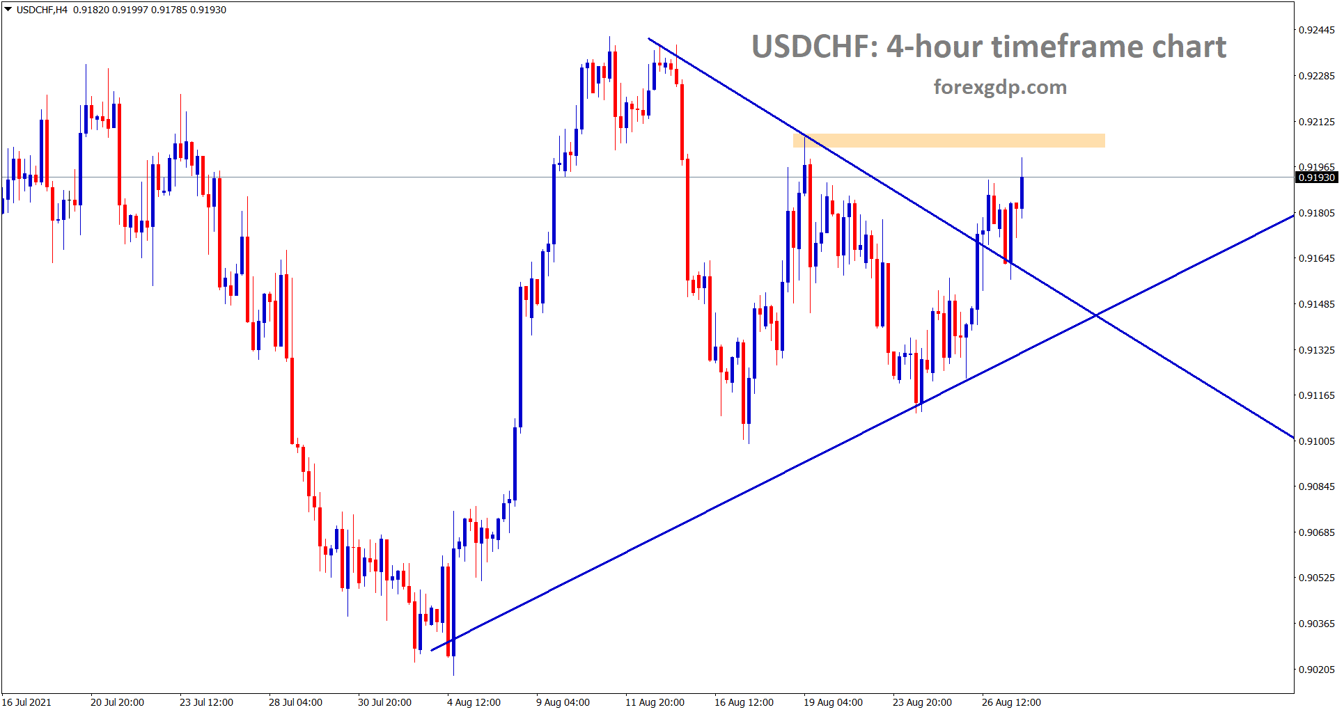 USDCHF is near to the resistance after breaking the symmetrical triangle pattern