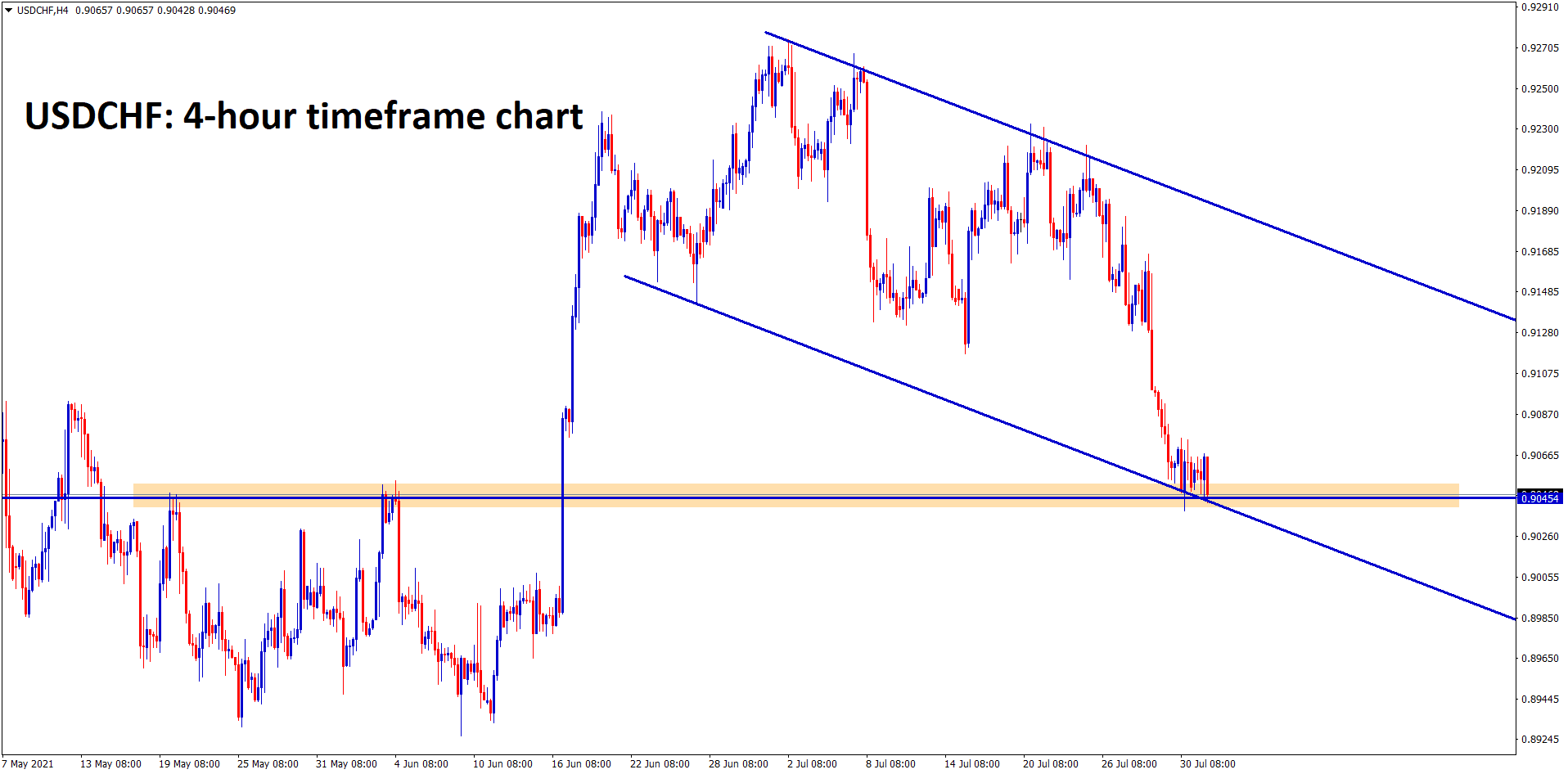 USDCHF is standing at the support area and lower low of the descending channel