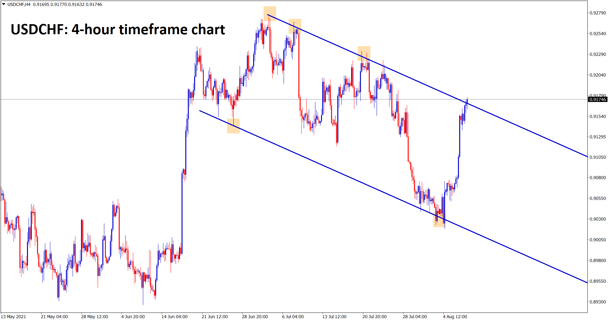 USDCHF is standing now at the lower high zone of the descending channel range in the 4 hour timeframe chart.