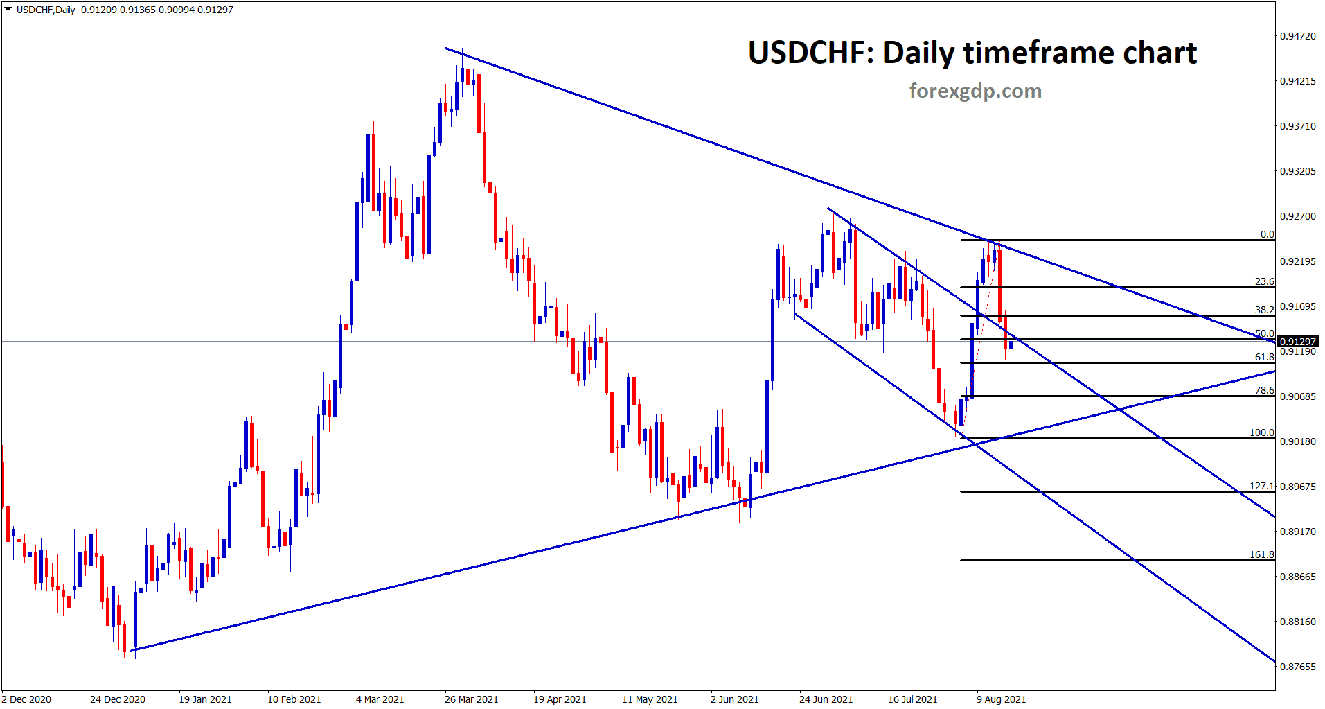 USDCHF made 61 retracement and its at the retest zone of the minor descending channel in long view USDCHF formed a symmetrical triangle
