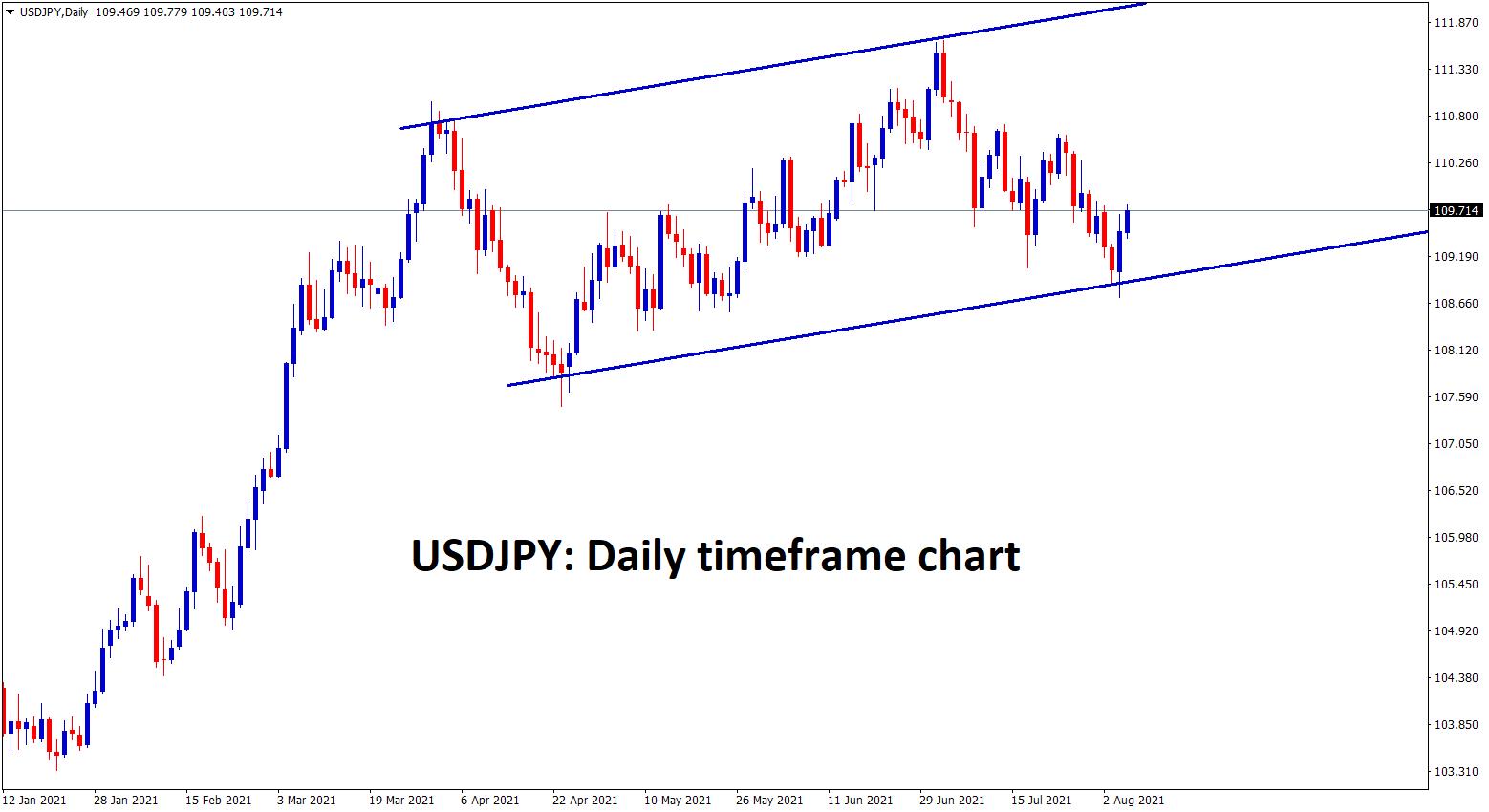USDJPY bounces back after hitting the higher low level of an Ascending channel range