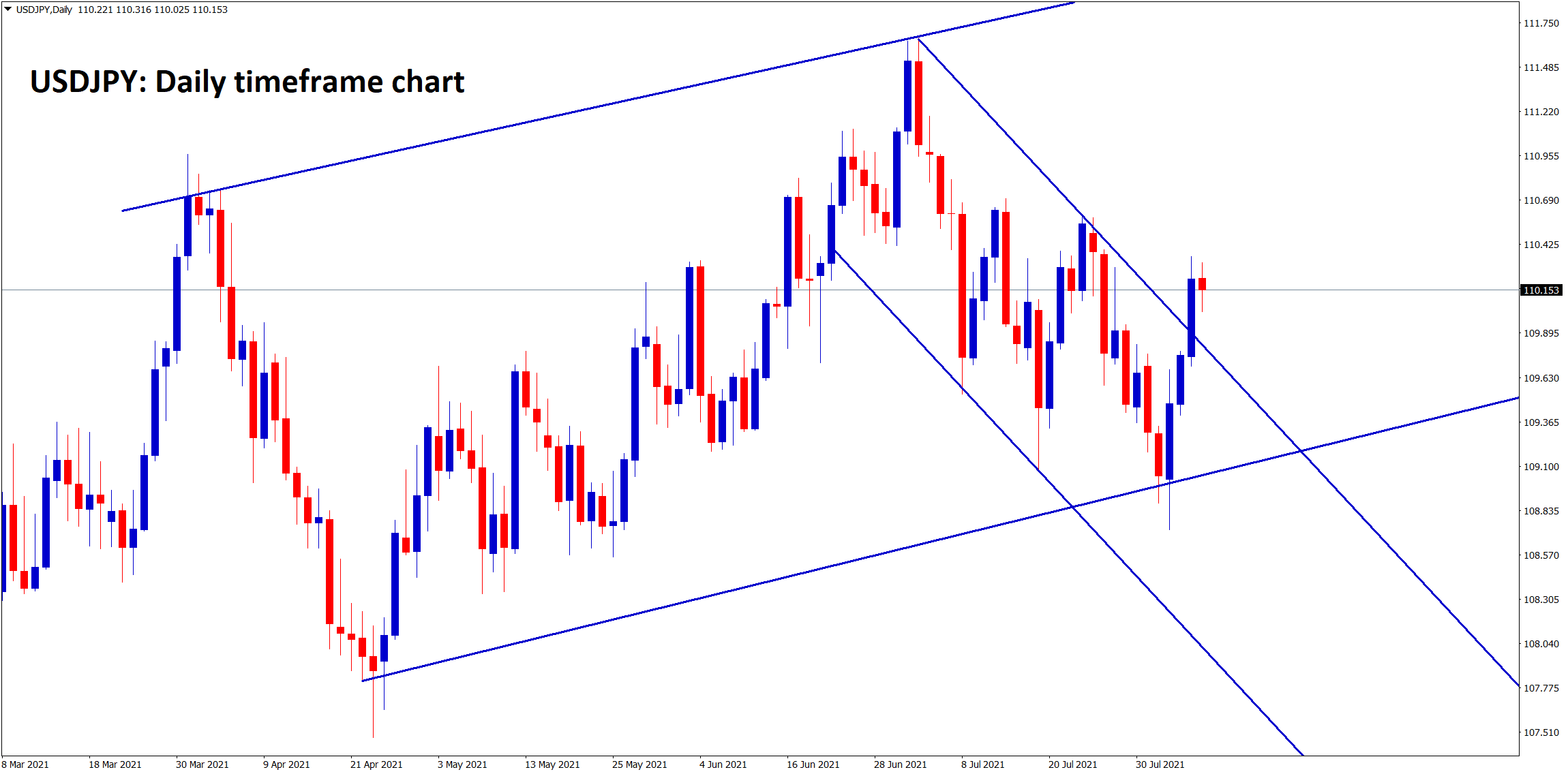 USDJPY has bounced back from the higher low of major ascending channel and it has broken the top of the minor descending channel recently