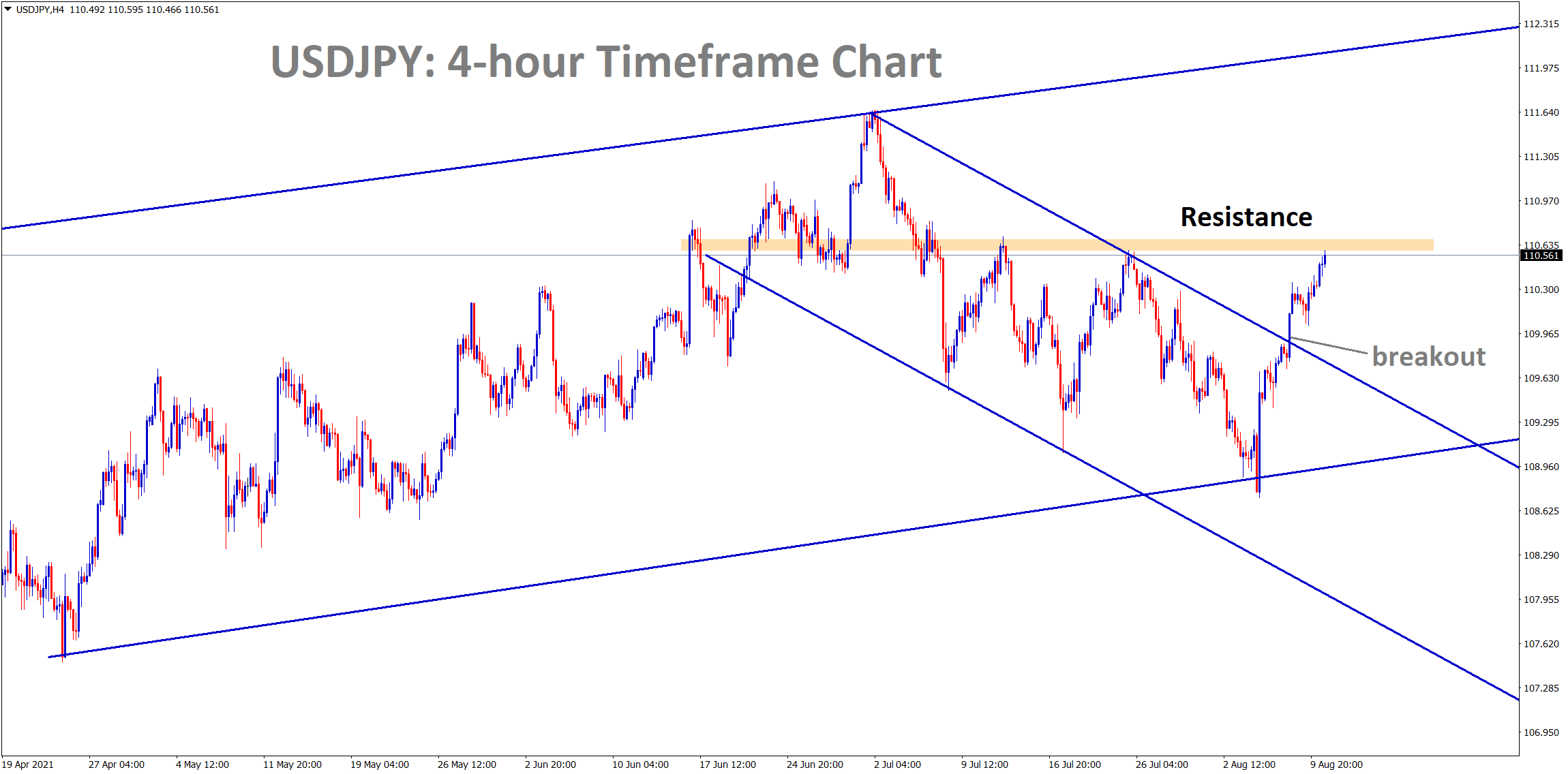 USDJPY has broken the top of the descending channel and its heading to the resistance high but if it breaks it it will rise up more.