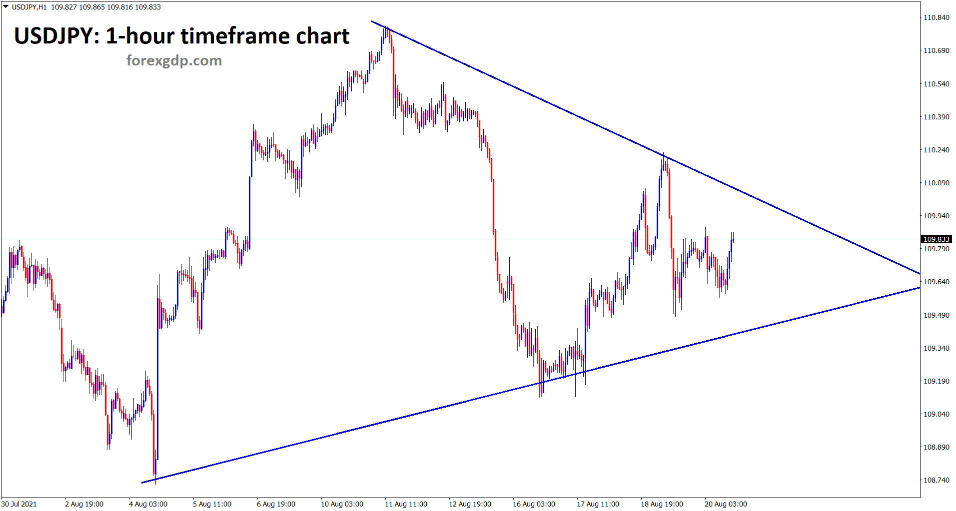 USDJPY has formed a symmetrical triangle pattern in the 1 hour timeframe