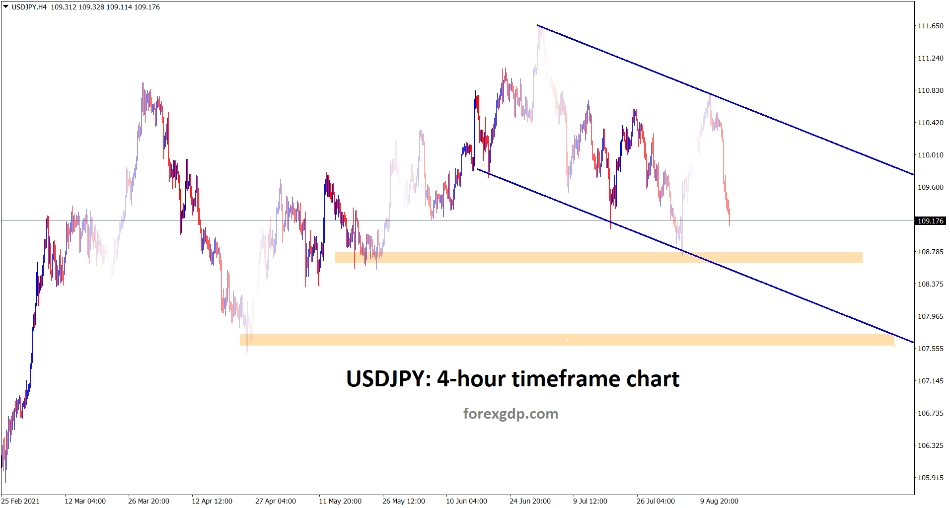 USDJPY is falling down continously in a descending channel range