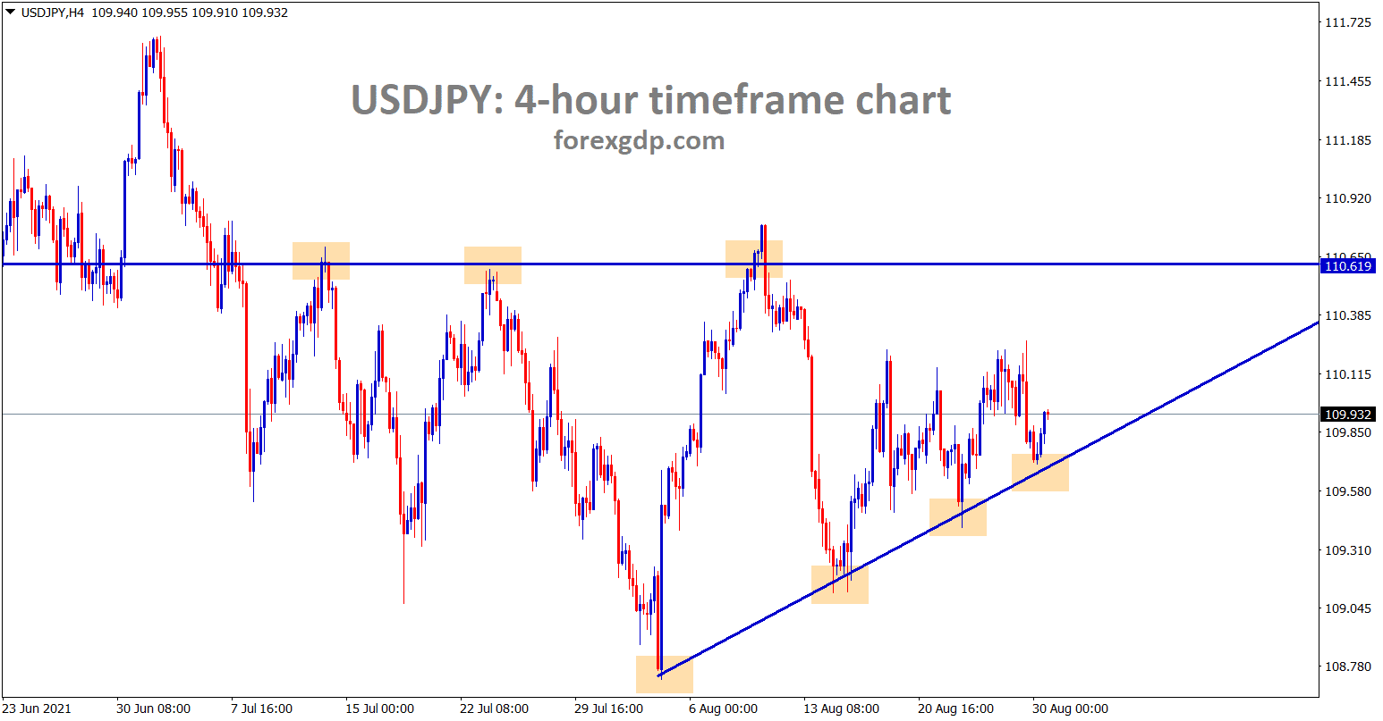 USDJPY is moving between the Ascending triangle pattern