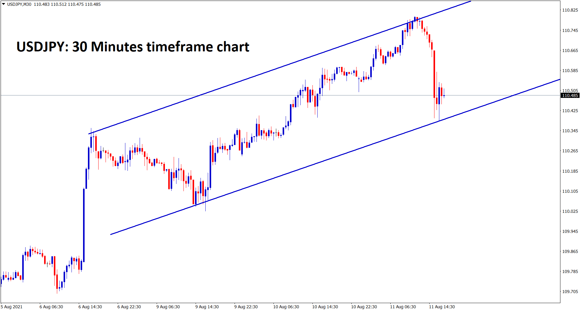 USDJPY is moving in a strong uptrend however the correction happened now wait for breakout from this ascending channel