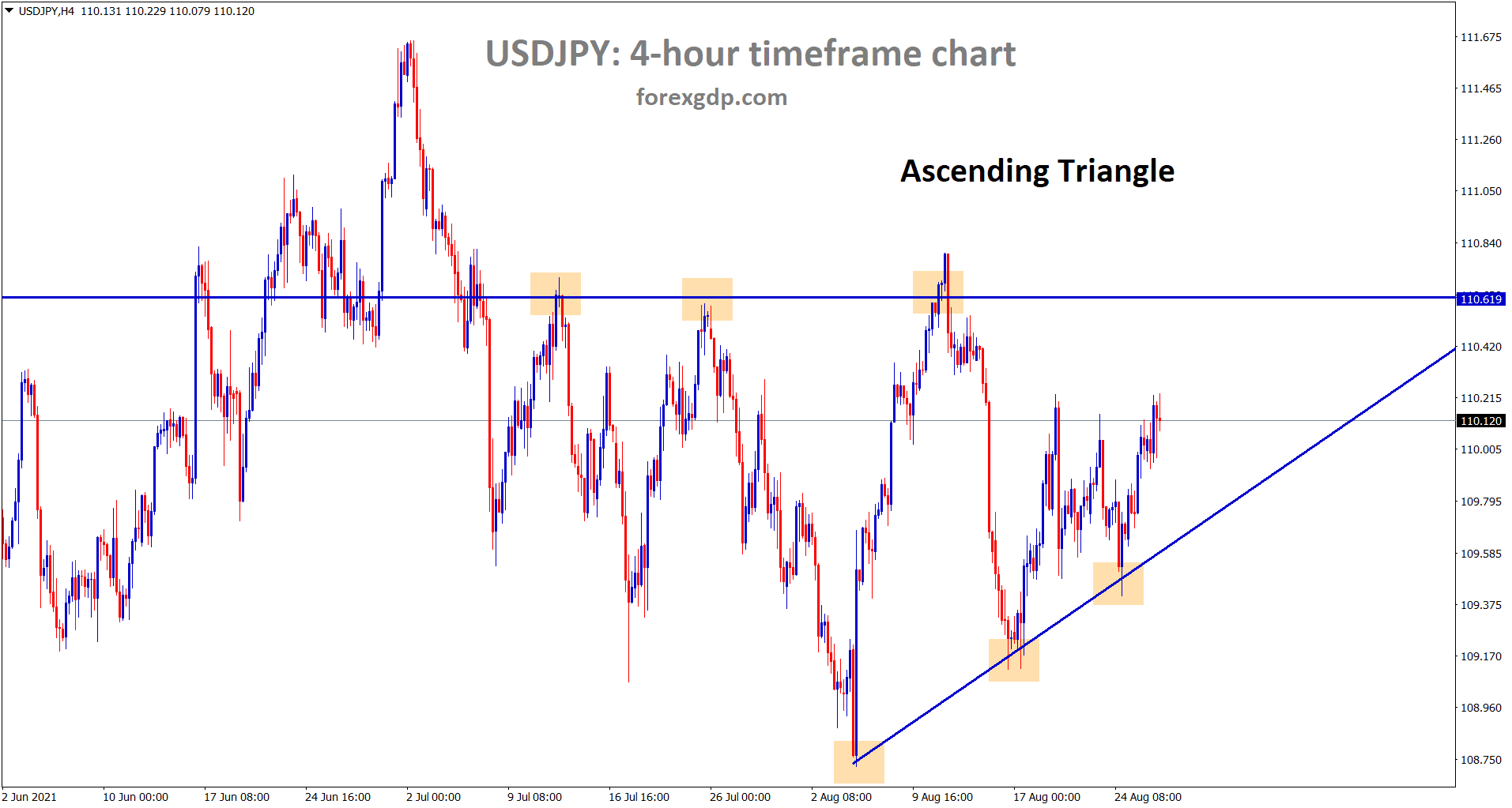 USDJPY is moving in an Ascending Triangle pattern