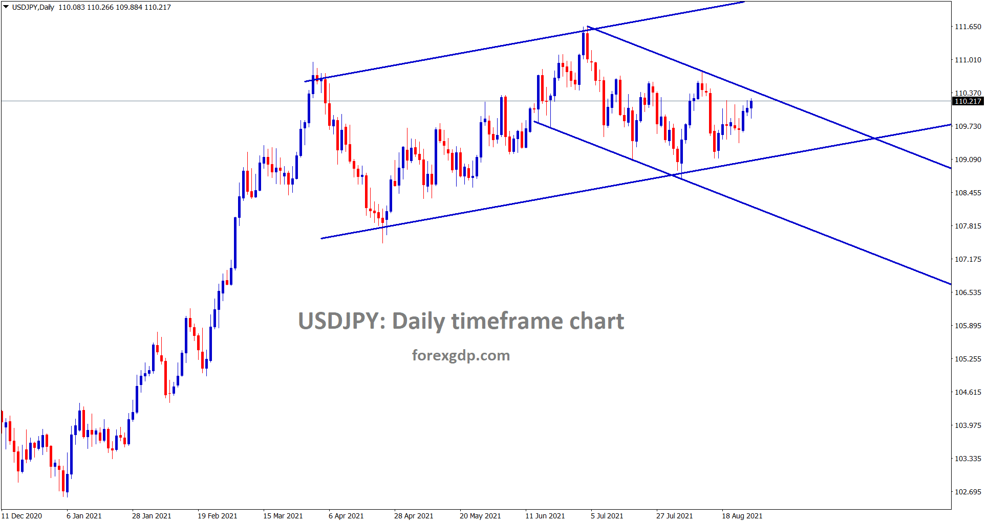 USDJPY is near to the lower high of the minor descending channel