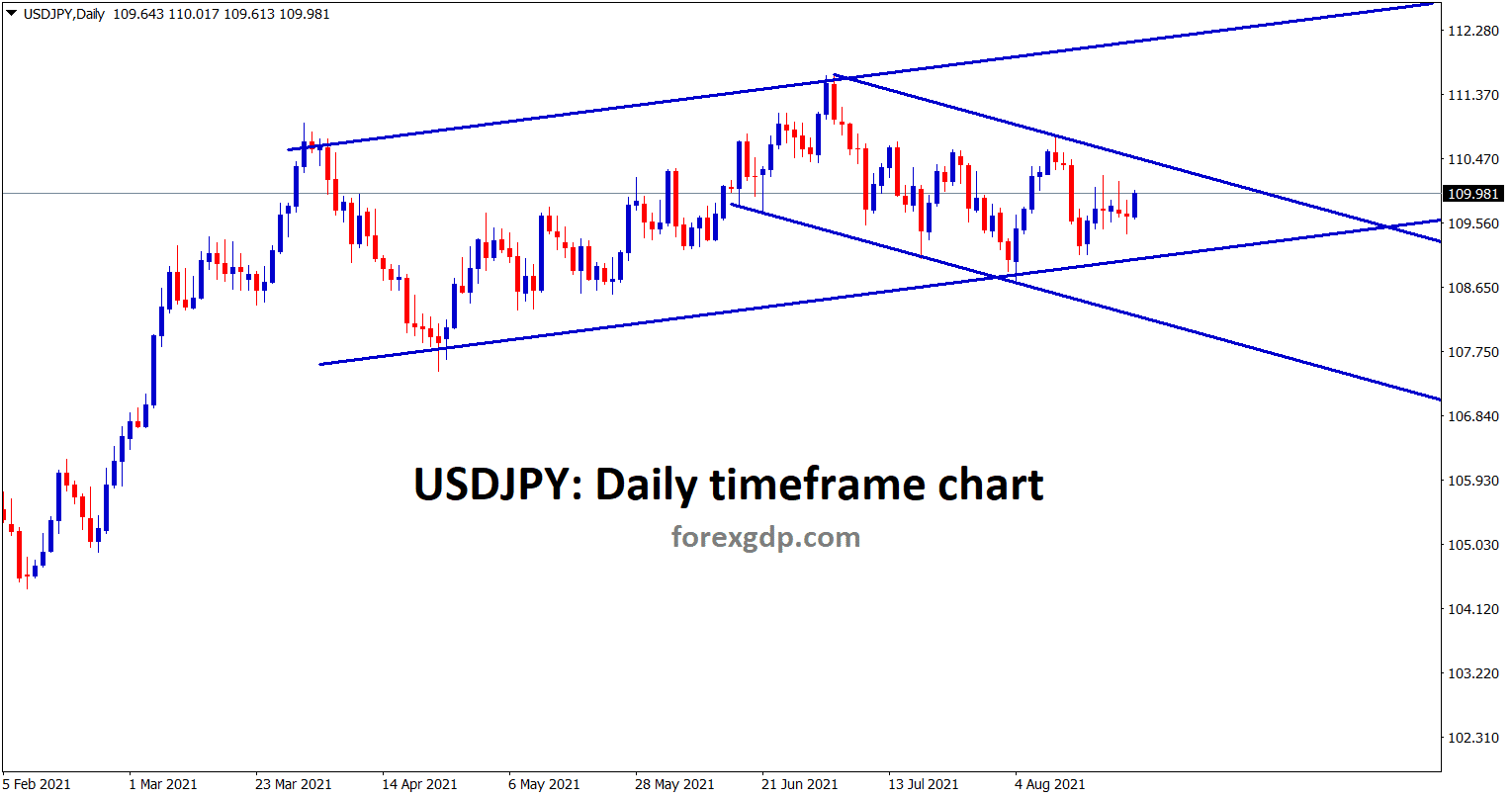 USDJPY is still moving between the channel ranges for a long time